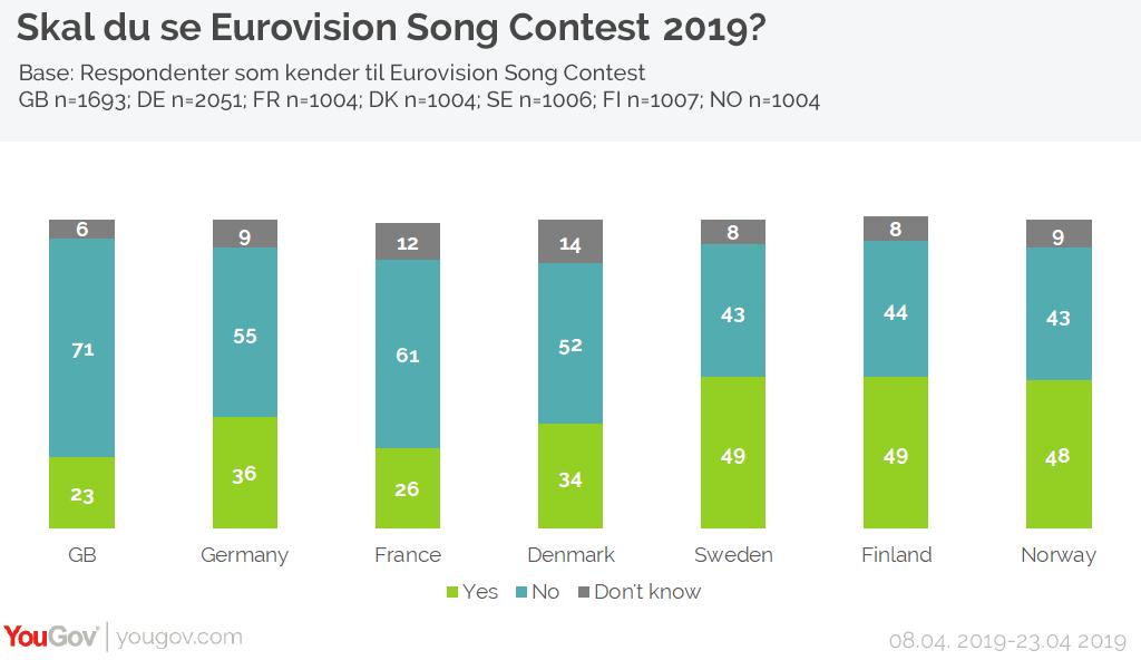 Skal du se Eurovision Song Contest?