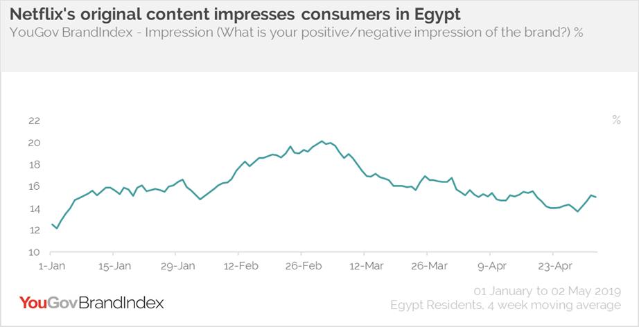 Netflix Impression- Egypt