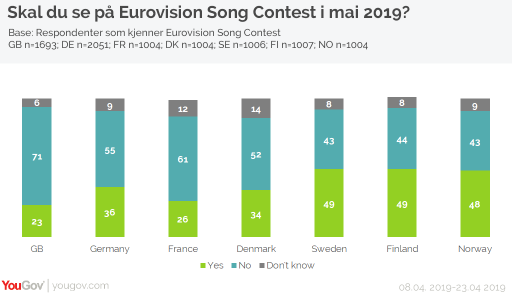 Skal du se på Eurovison Song Contest?