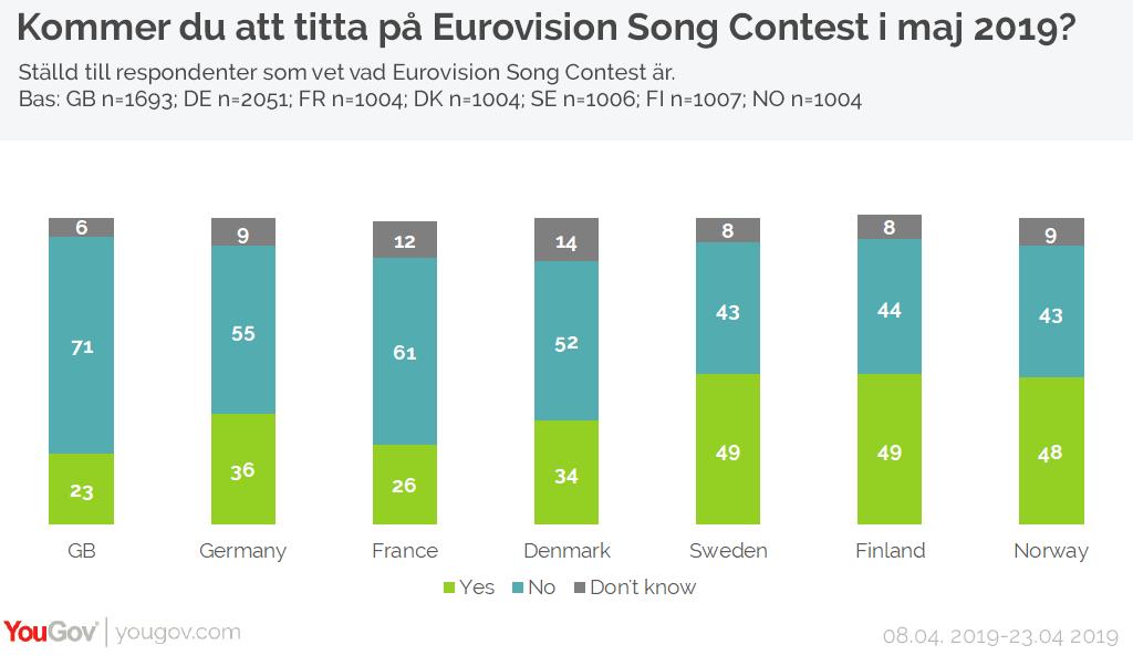 Kommer du att titta på Eurovision Song Contest?