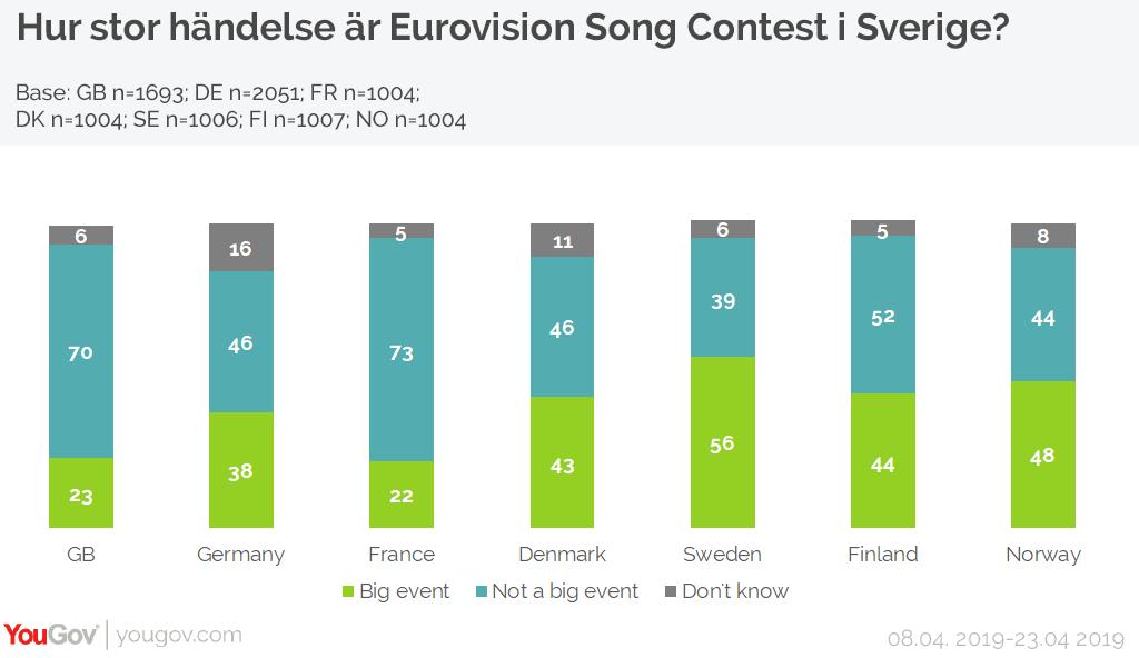 Hur stor händelse är Eurovision Song Contest i Sverige?