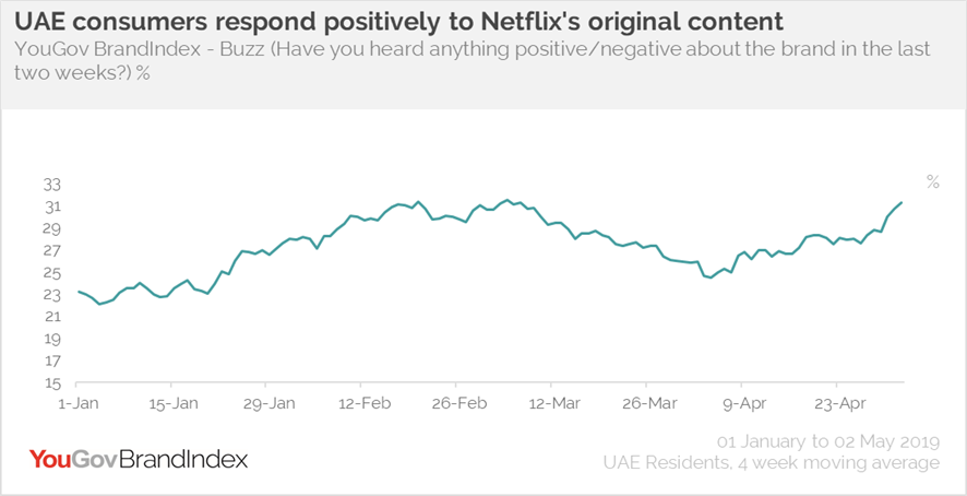 Netflix Buzz- UAE