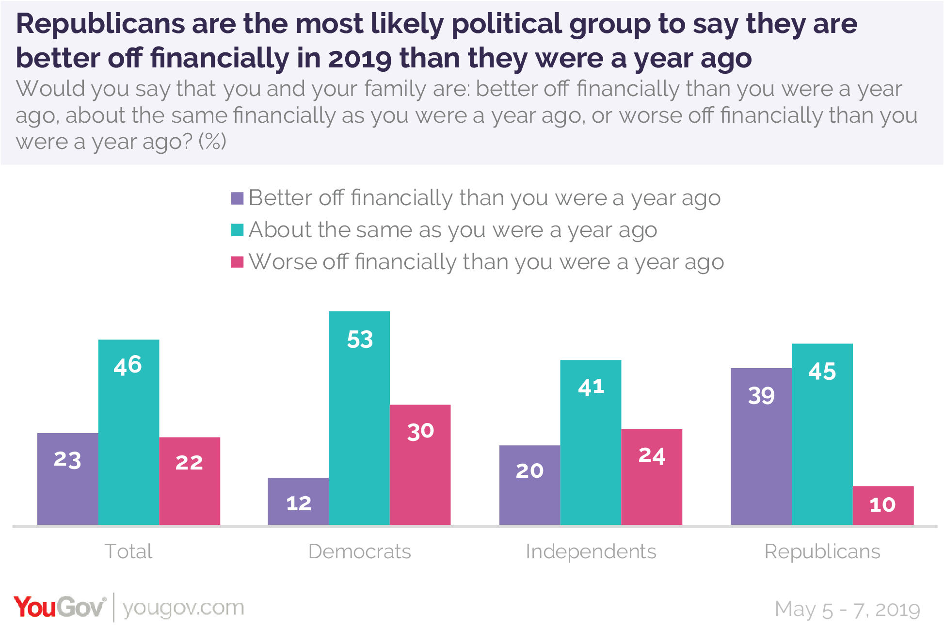 Republicans are the most likely political group to say they are better off financially in 2019 than they were a year ago