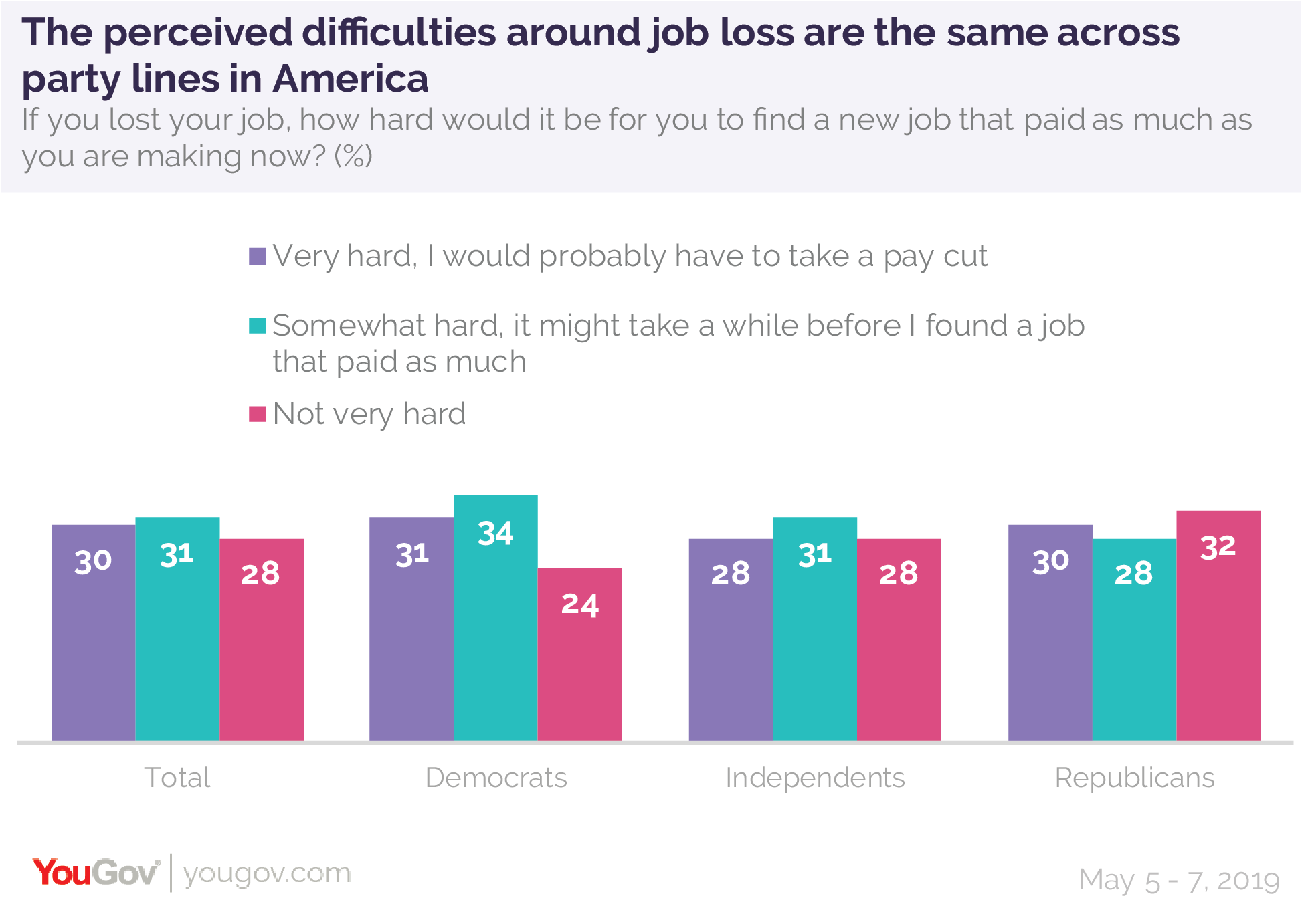 The perceived difficulties around job loss in America are the same across party lines