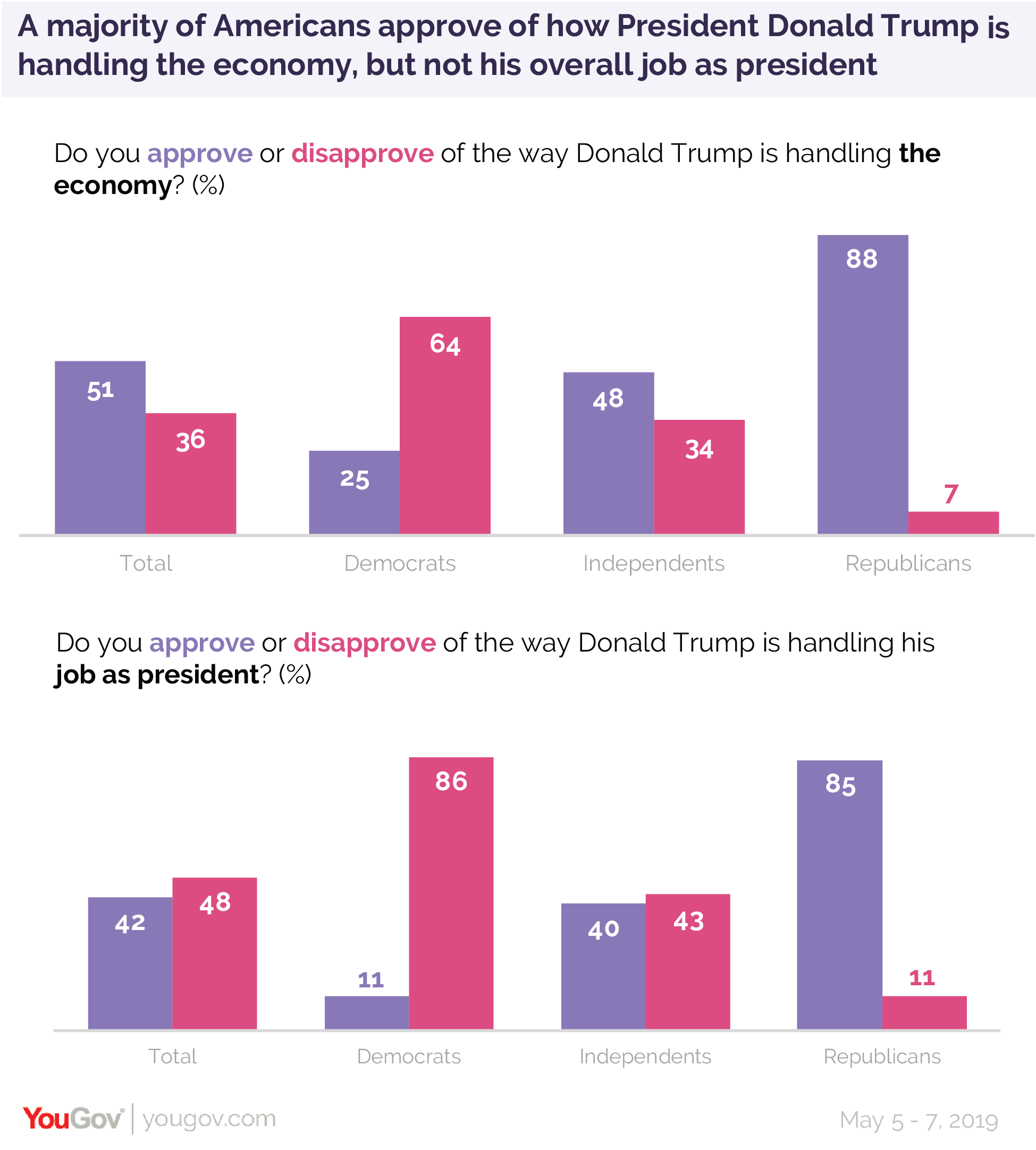 A majority of Americans approve of how President Donald Trump is handling the economy but not his overall job as president