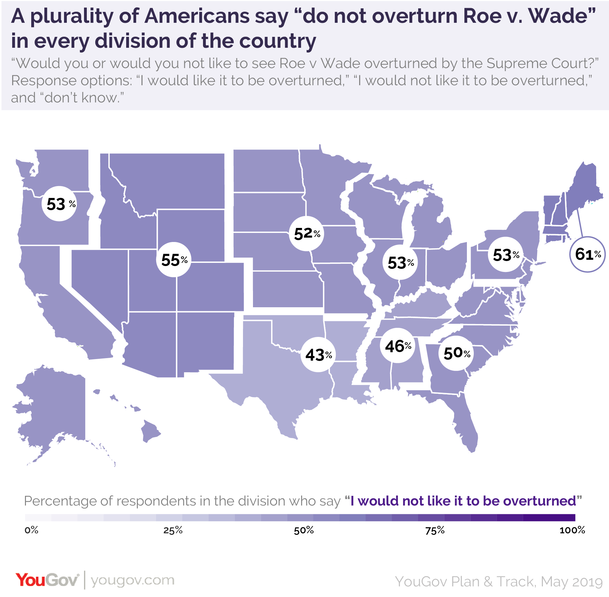 "A plurality of Americans say ""do not overturn Roe v. Wade"" in every division of the country, according to YouGov data"