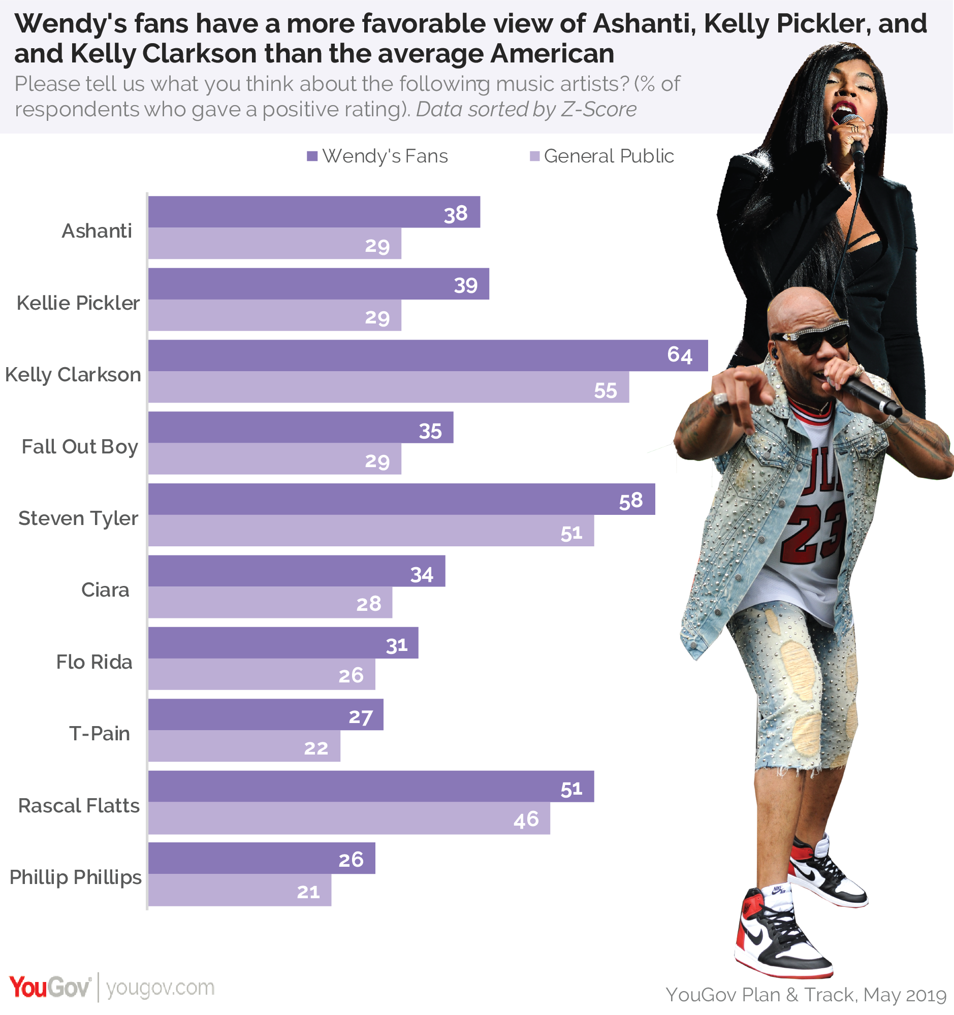 Wendy's fans have a more favorable view of Ashanti, Kelly Pickler, and Kelly Clarkson than the average American