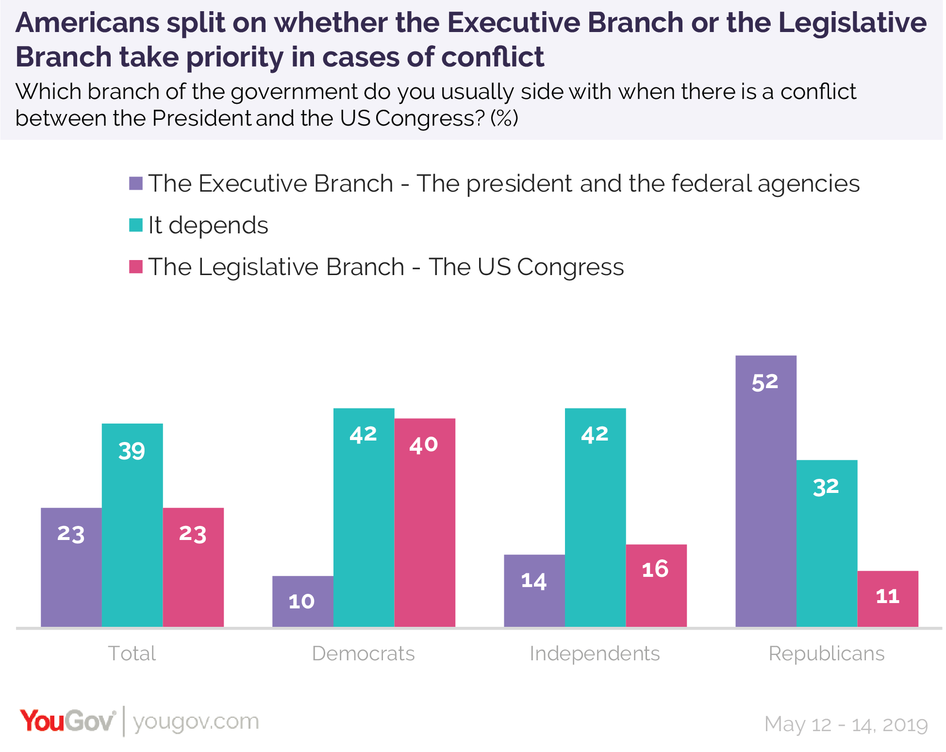Americans split on whether the Executive Branch or the Legislative Branch take priority in cases of conflict