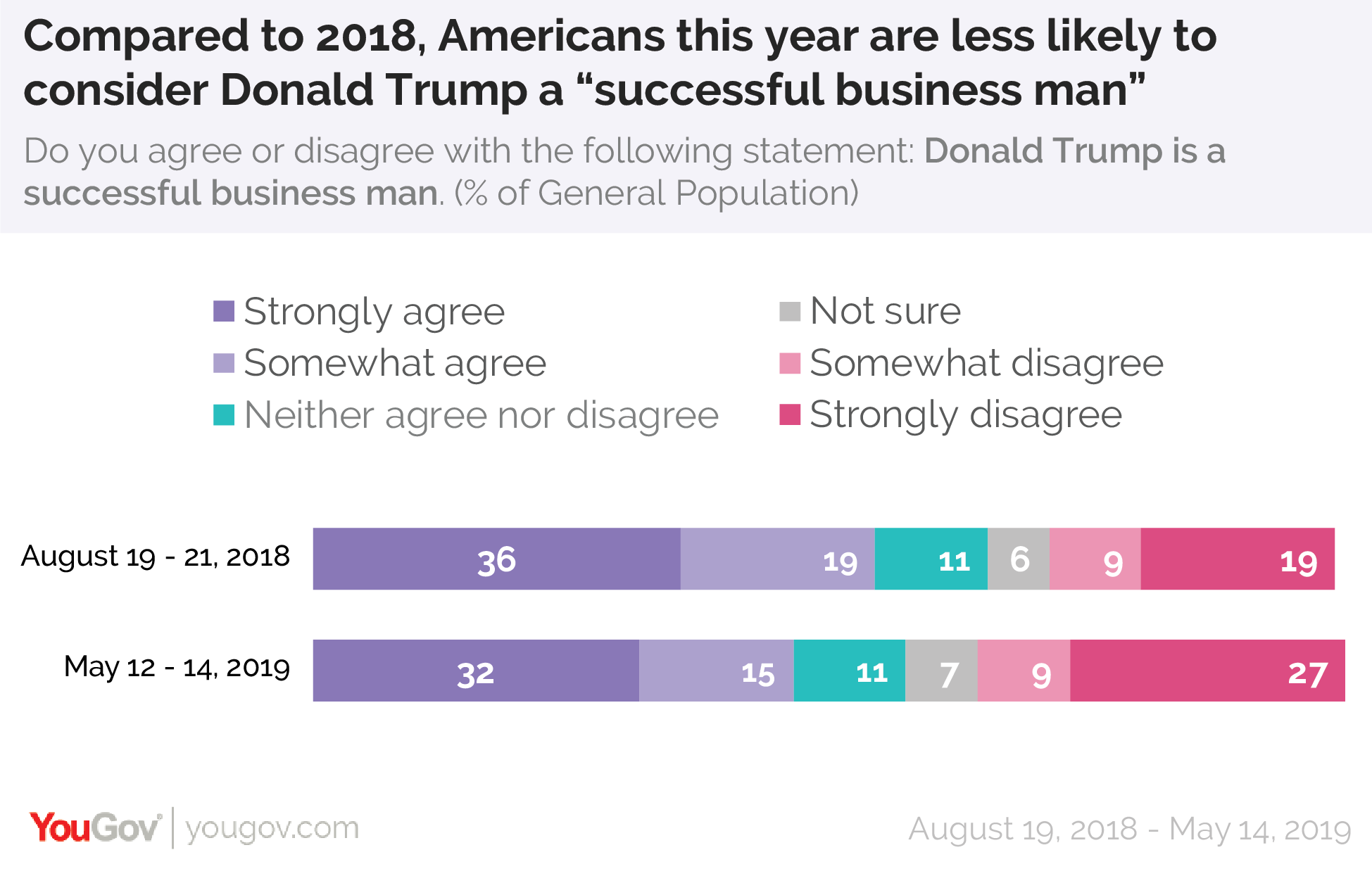 "Compared to 2018, Americans this year are less likely to consider Donald Trump ""a successful business man."""
