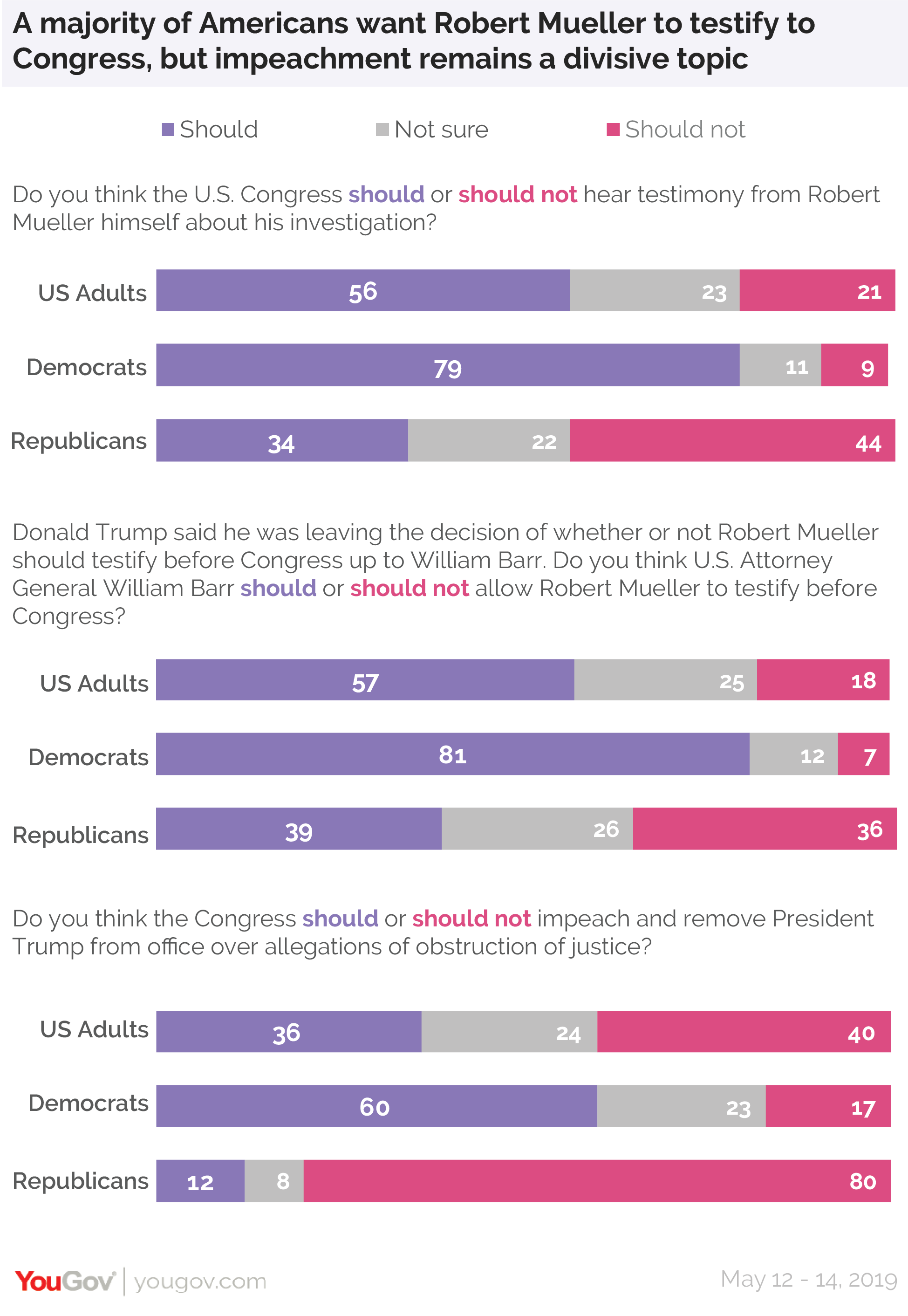 A majority of Americans want Robert Mueller to testify to Congress, but impeachment remains a divisive topic