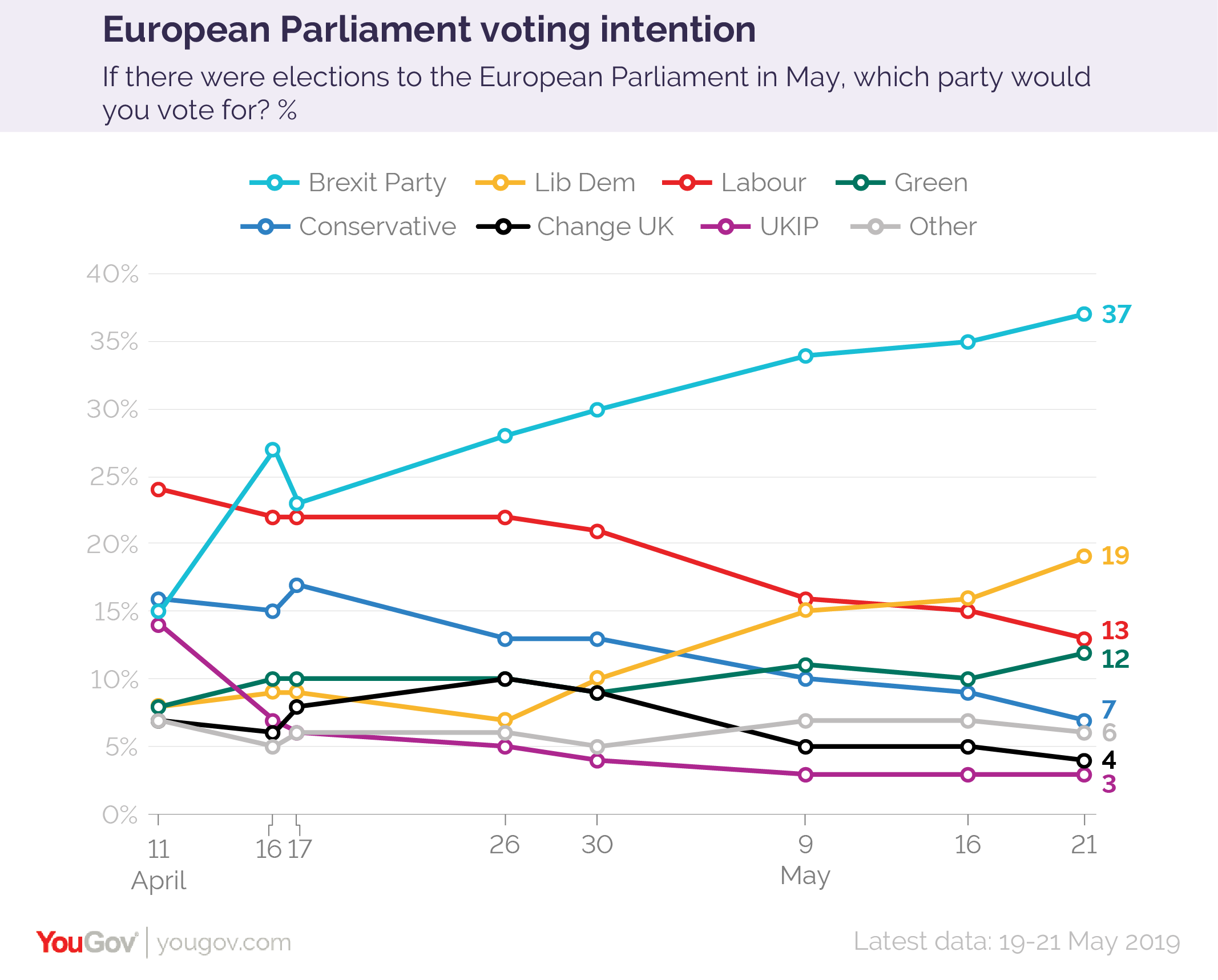 Opinion polling for the 2019 European Parliament election in the United Kingdom