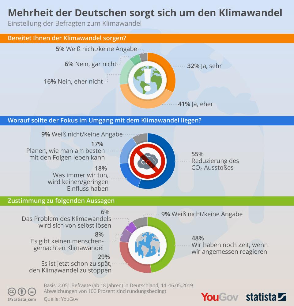 Angst vor Klimawandel: Mehrheit fordert Reduzierung des CO2-Ausstoßes
