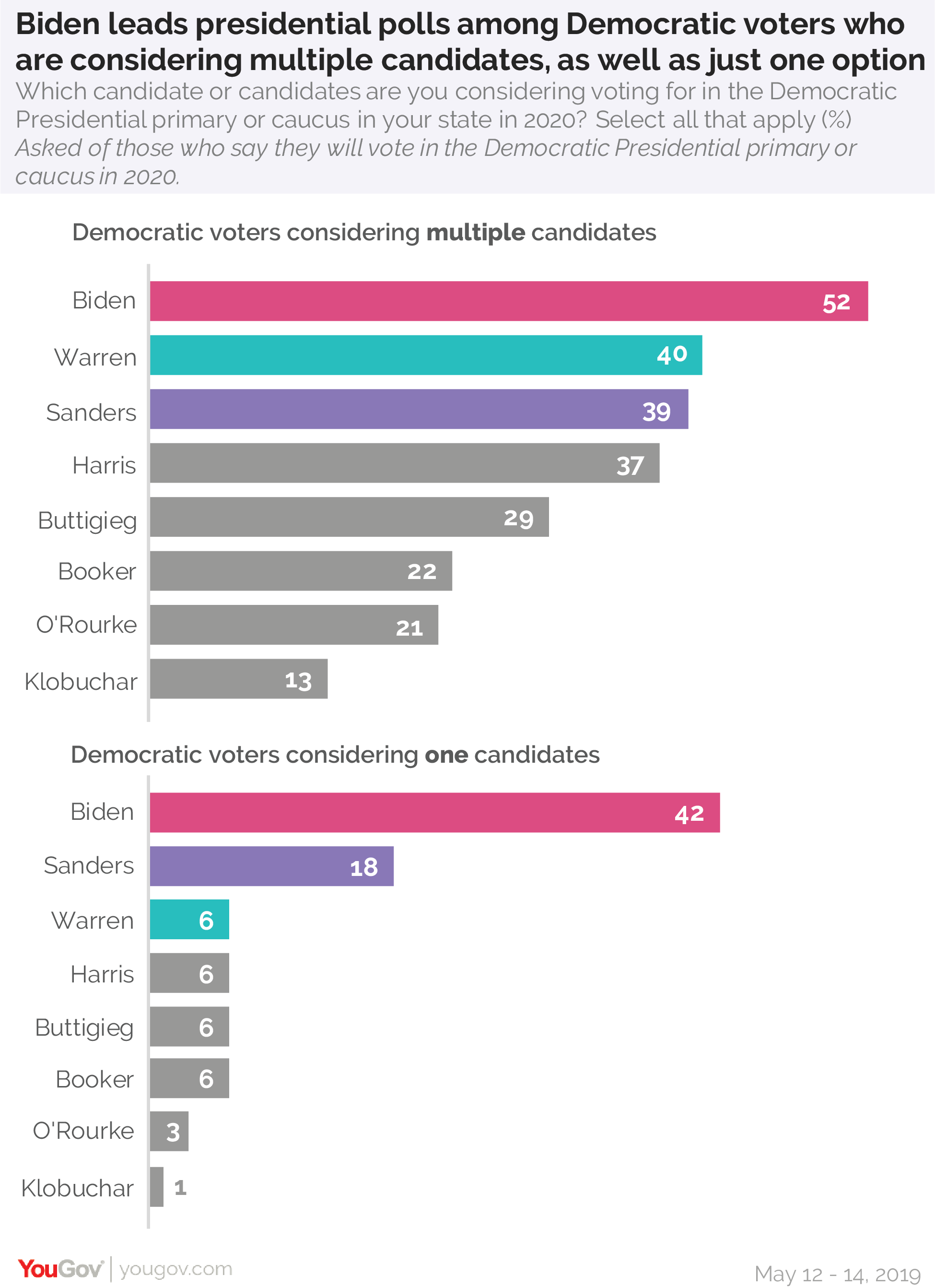 Former Vice President Joe Biden leads presidential polls among Democratic voters who are considering multiple candidates or just one