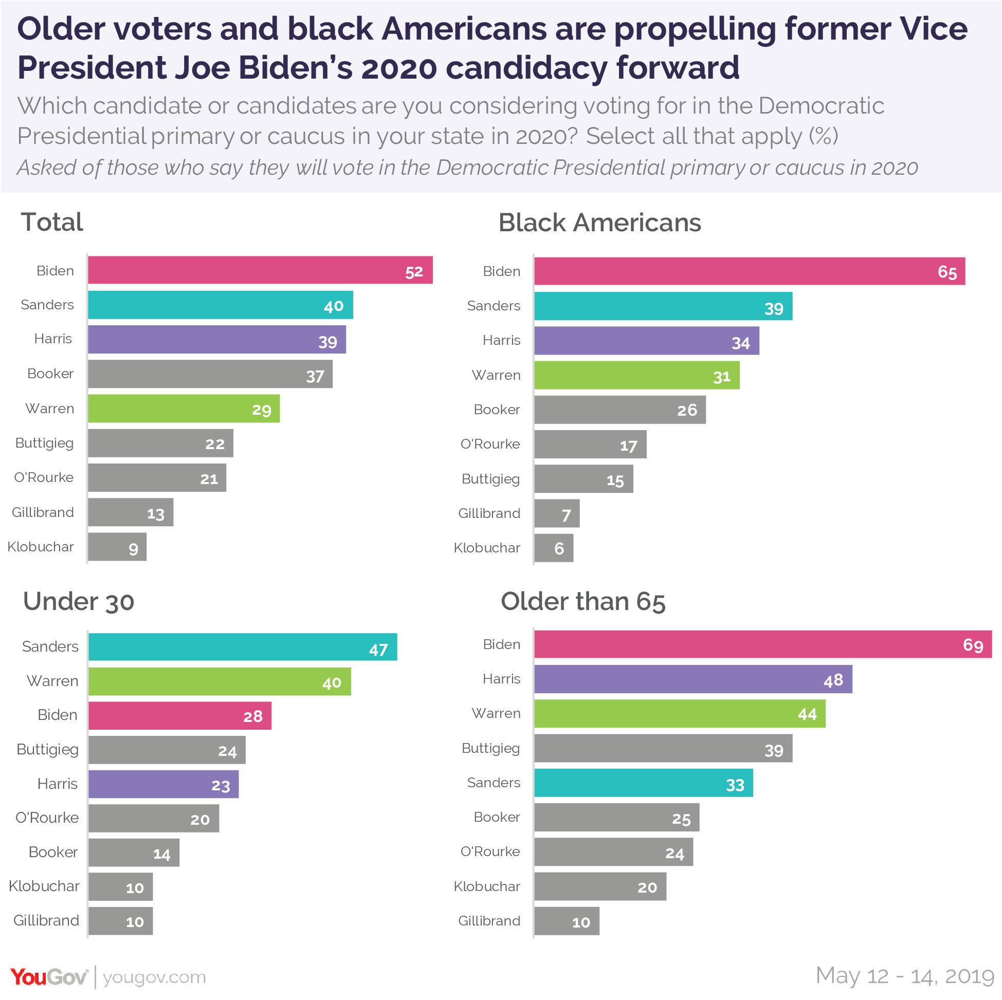 Older voters and black Americans are propelling former Vice President Joe Biden's 2020 candidacy forward