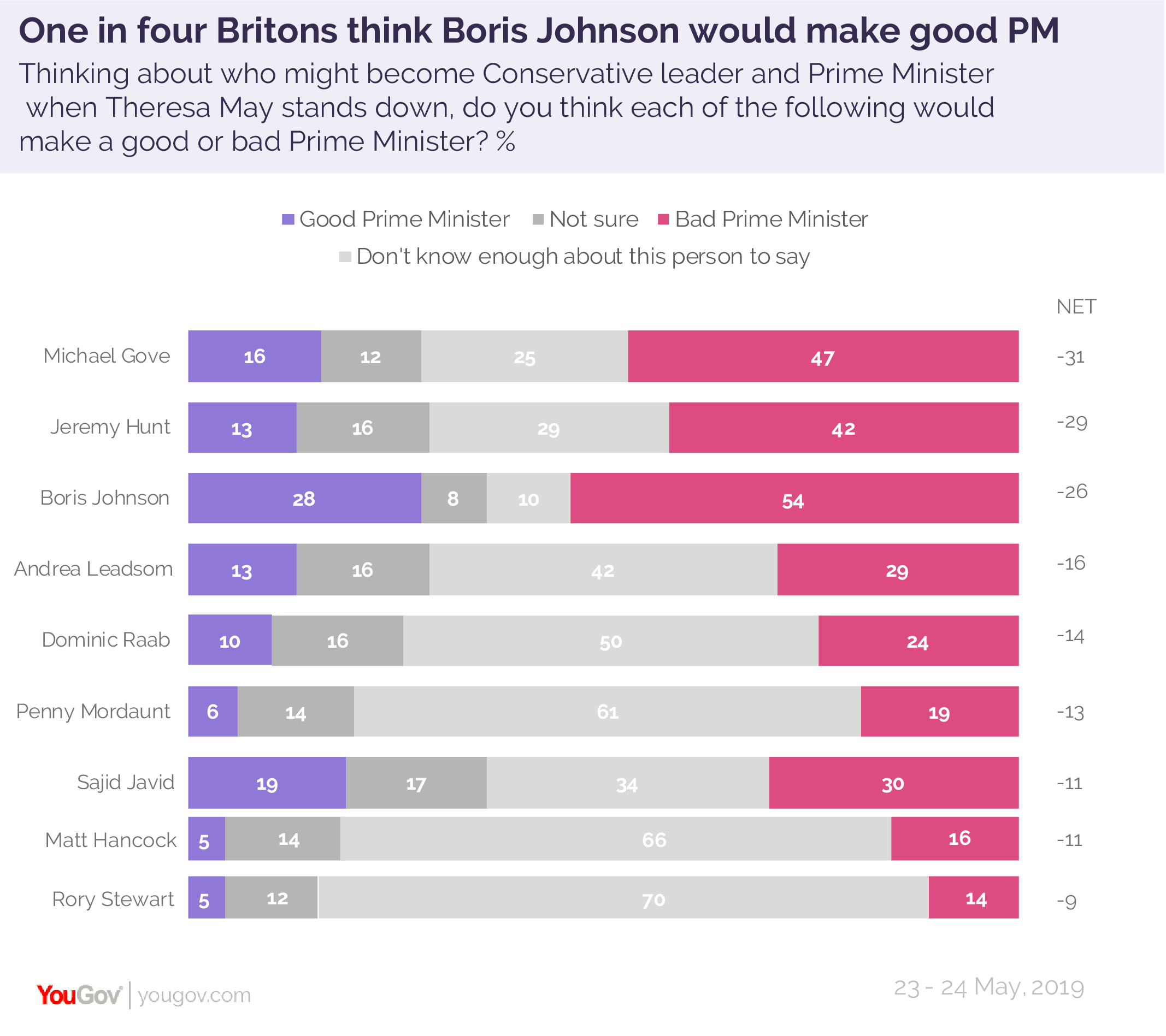 Boris is Britons' best bet for PM | YouGov