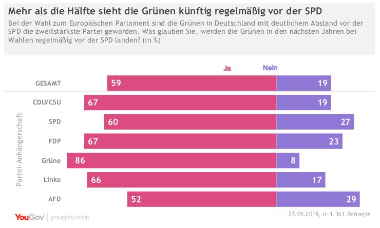 YouGov Ergebnisse zur Europawahl Eine Mehrheit der Deutschen sieht die Grünen künftig regelmäßig vor der SPD