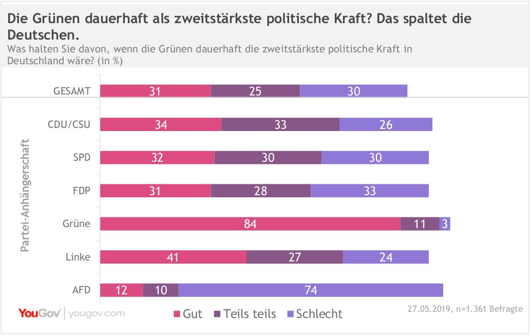 YouGov Ergebnisse zur Europawahl: Die Grünen dauerhaft als zweitstärkste politische Kraft? Das spaltet die Deutschen.