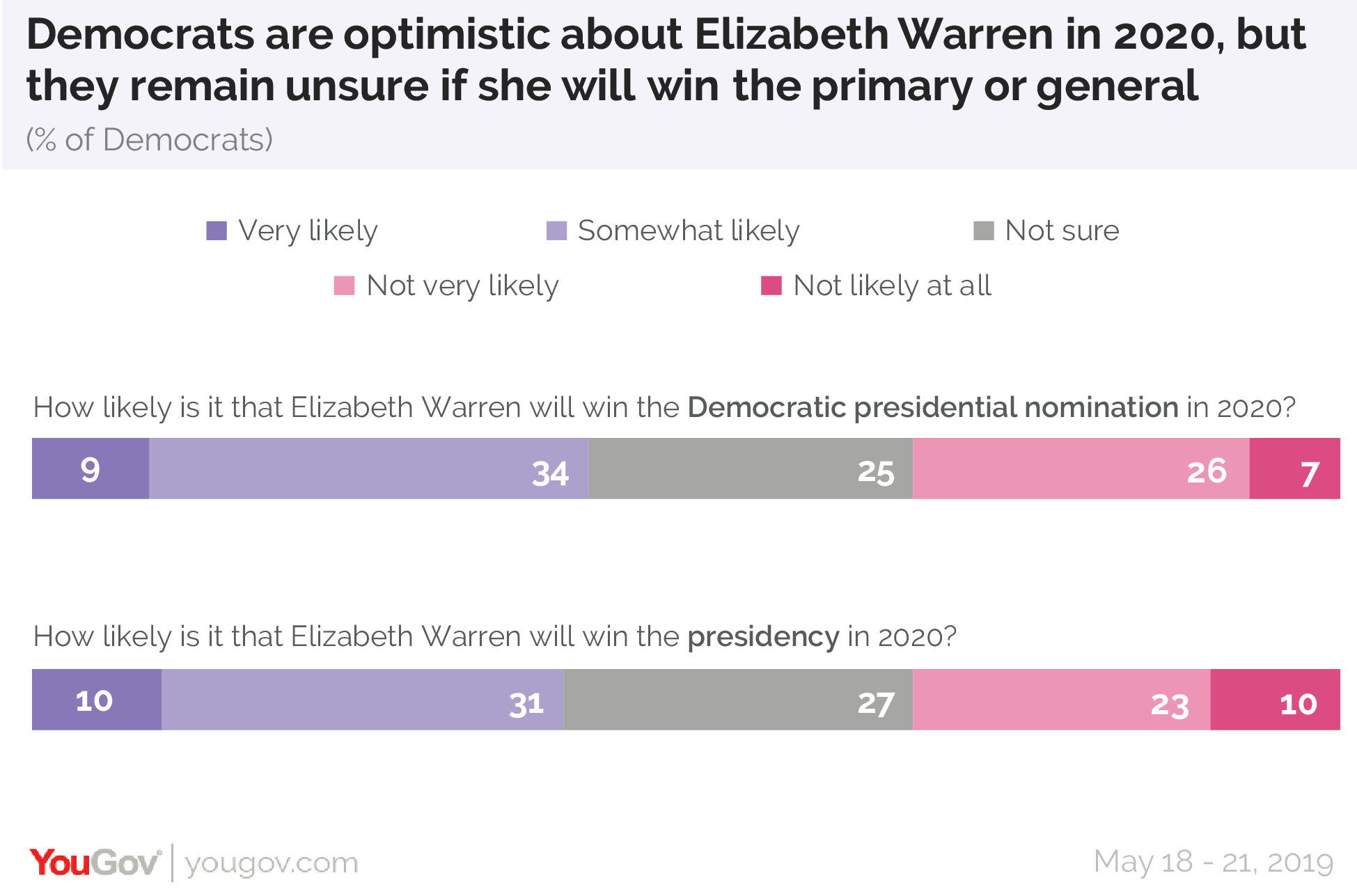 Democrats are optimistic about Elizabeth Warren in 2020, but they remain unsure if she will win the primary or general elections