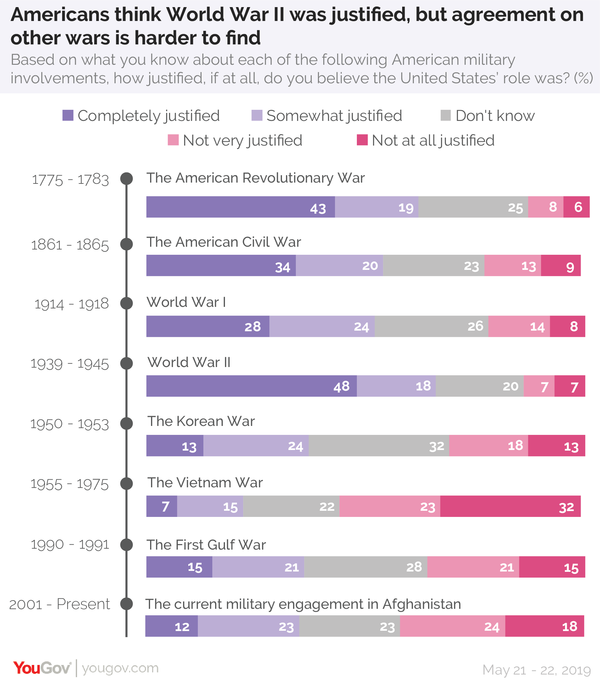 Americans think World War II was justified, but agreement on other wars is harder to find