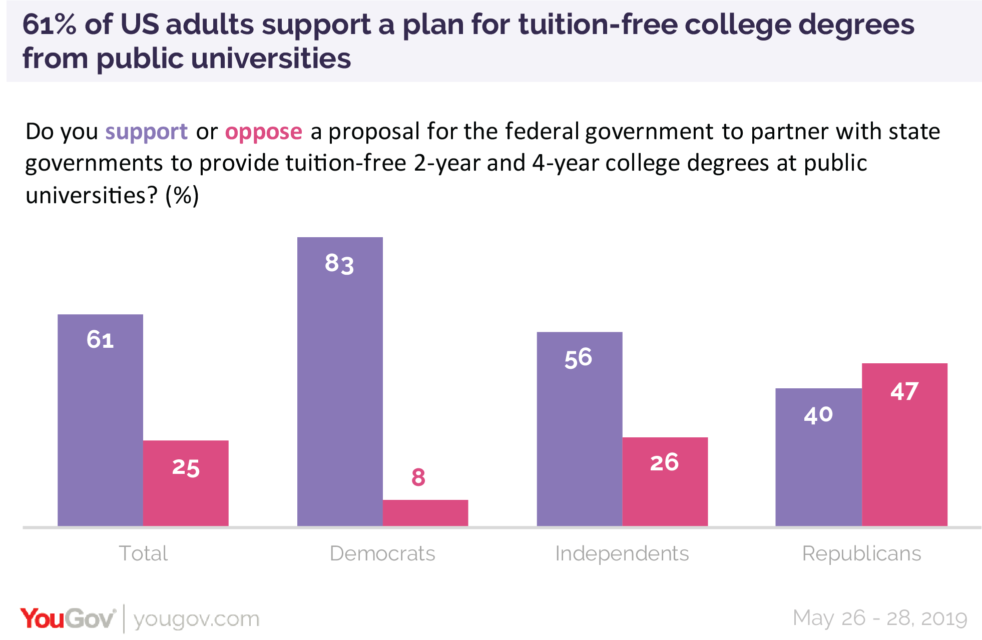 61% of US adults support a plan for tuition-free college degrees from public universities