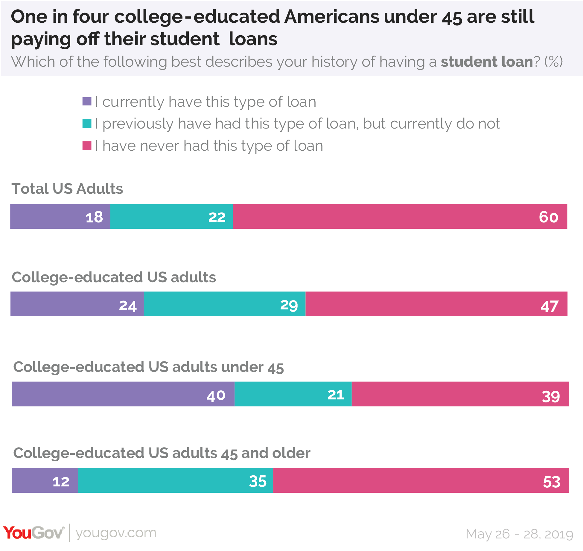One in four college-educated Americans under 45 are still paying off their student loans