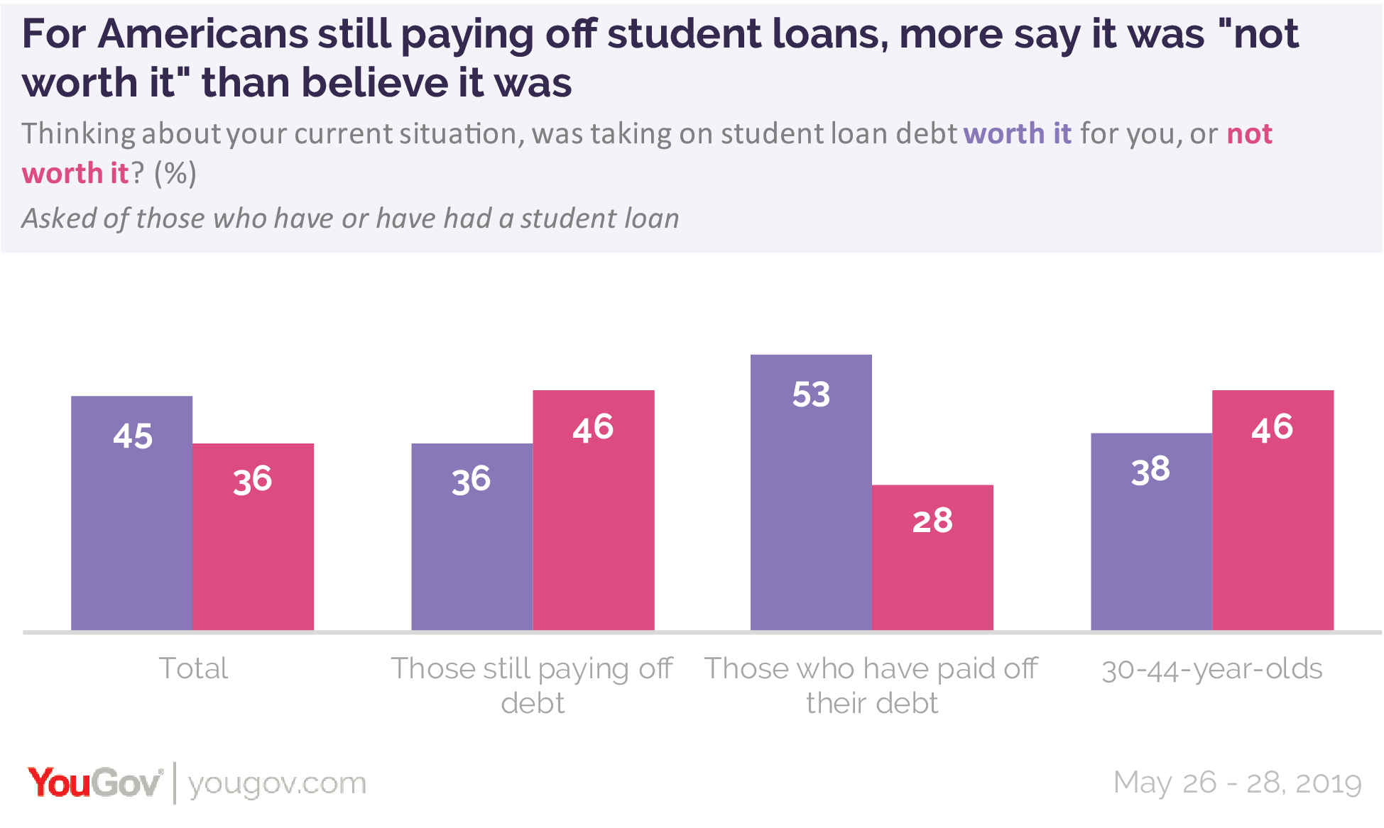For Americans still paying off student loans, more say it was not worth it than believe it was