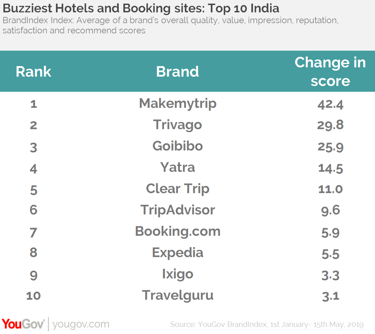 Buzziest travel and booking brands