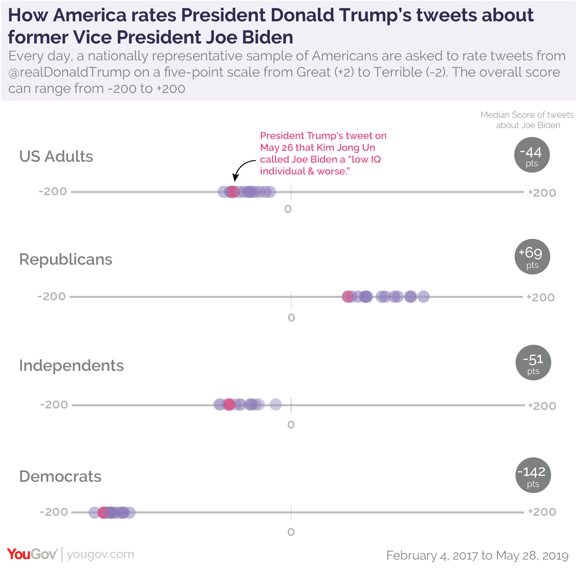 How America rates President Donald Trump's tweets that mention former Vice President Joe Biden