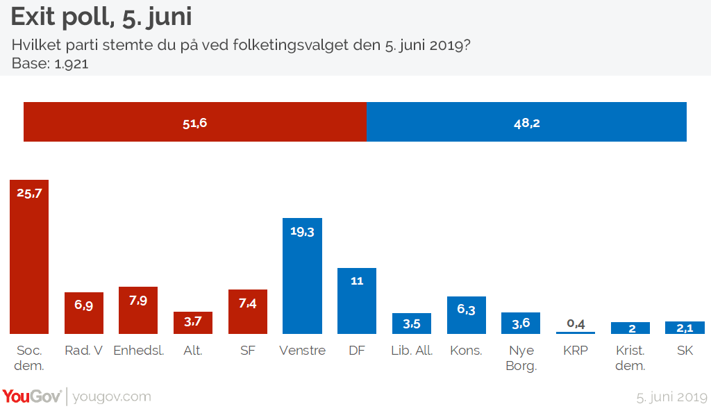 Exit poll 5. juni 2019 kl 17