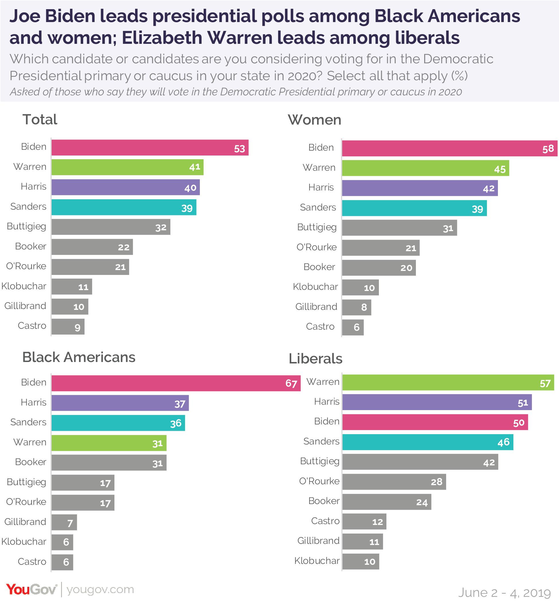 Joe Biden leads presidential polls among Black Americans and women; Elizabeth Warren leads among liberals