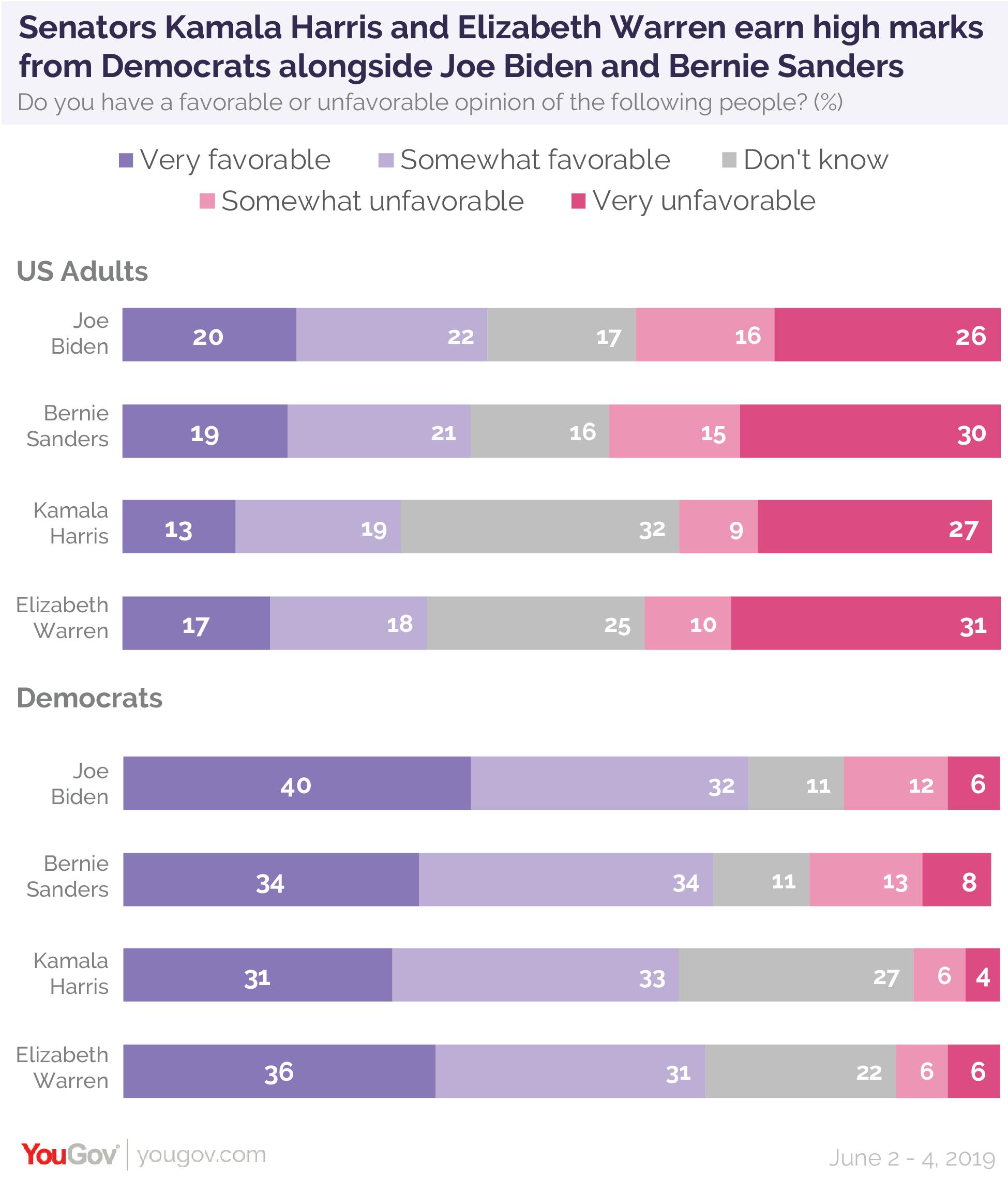 Senators Kamala Harris and Elizabeth Warren earn high marks from Democrats along with Joe Biden and Bernie Sanders