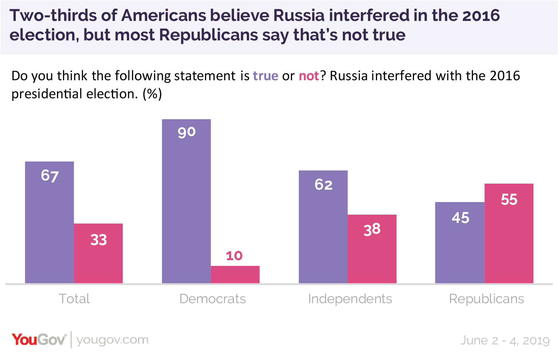 Two-thirds of Americans believe Russia interfered in the 2016 election but most Republicans say that's not true