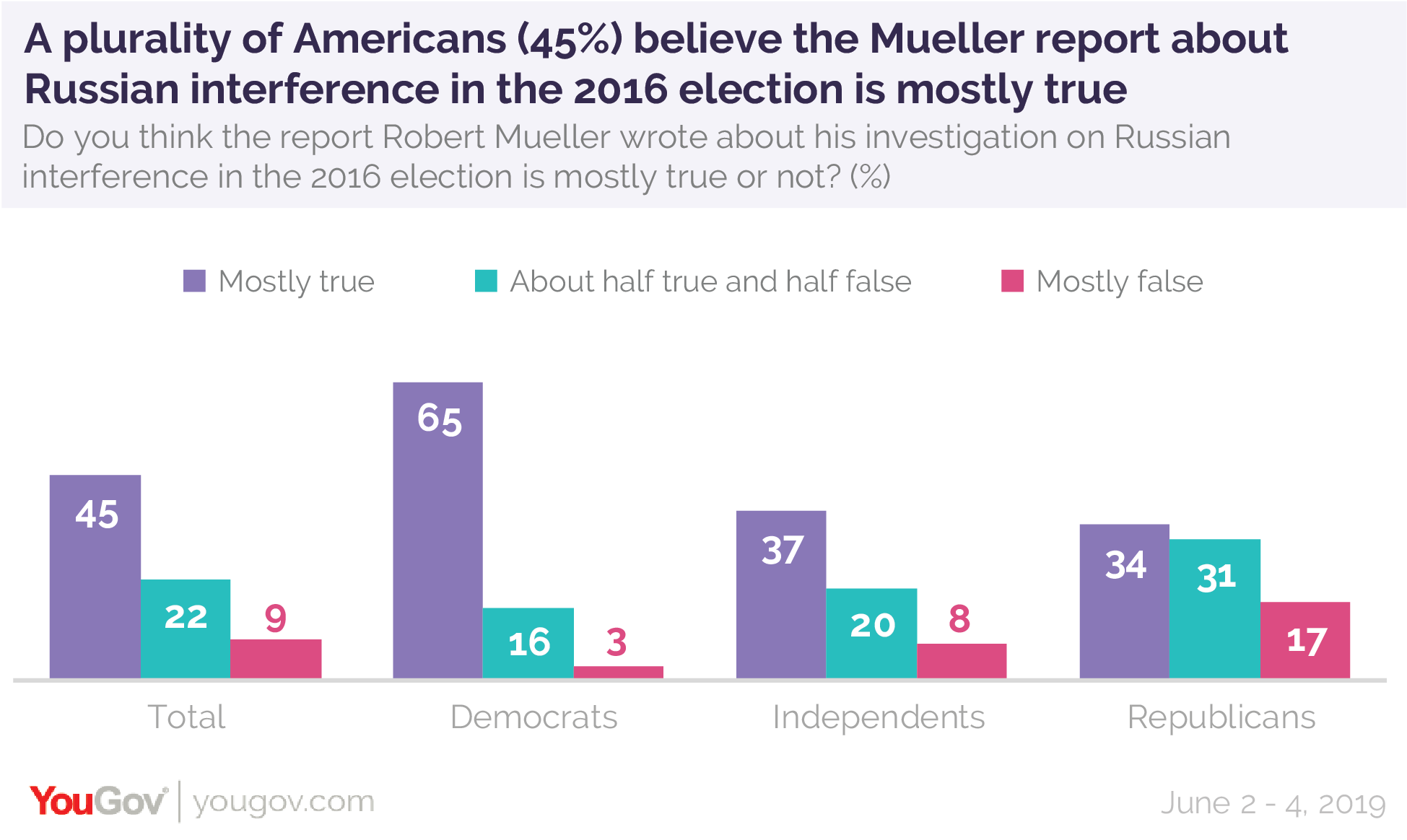 A plurality of Americans believe the Mueller report about Russia interference in the 2016 elections is mostly true