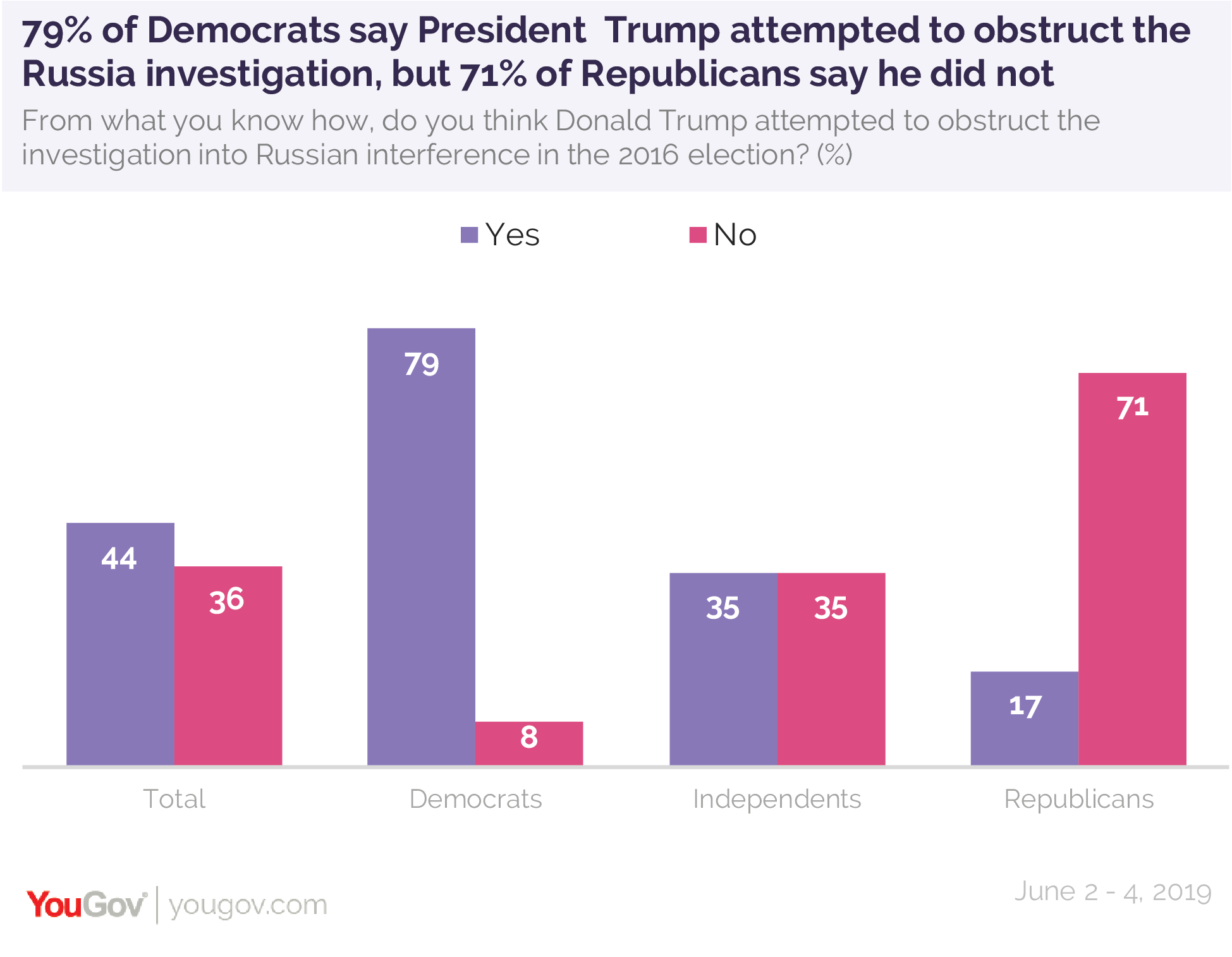 79% of Democrats say President Trump attempted to obstruct the Russia investigation, but 71% of Republicans say he did not