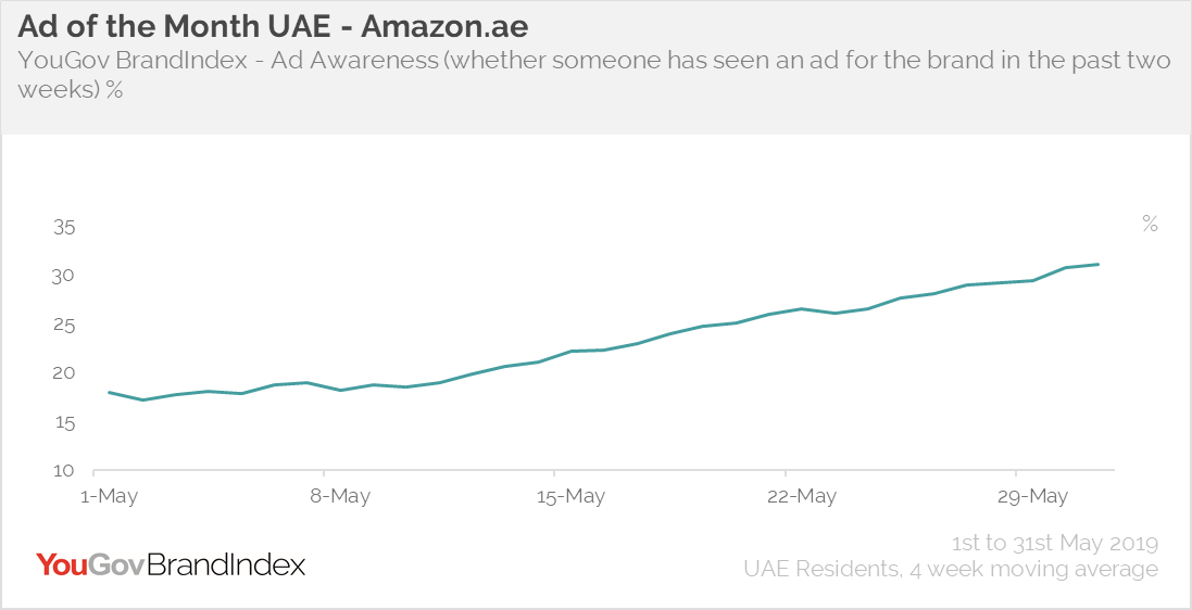 Ad of the month- Amazon.ae