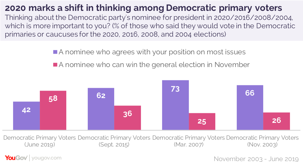 In 2020, winning is everything for most Democratic voters