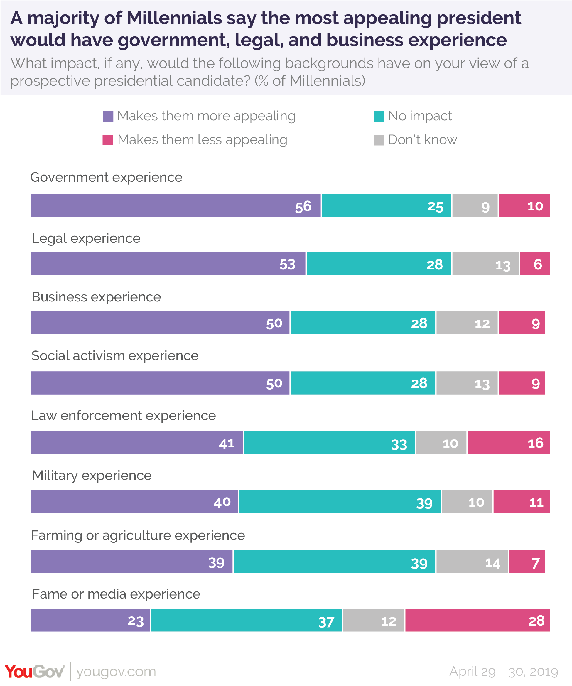 A majority of Millennials say the most appealing president would have government, legal, and business experience