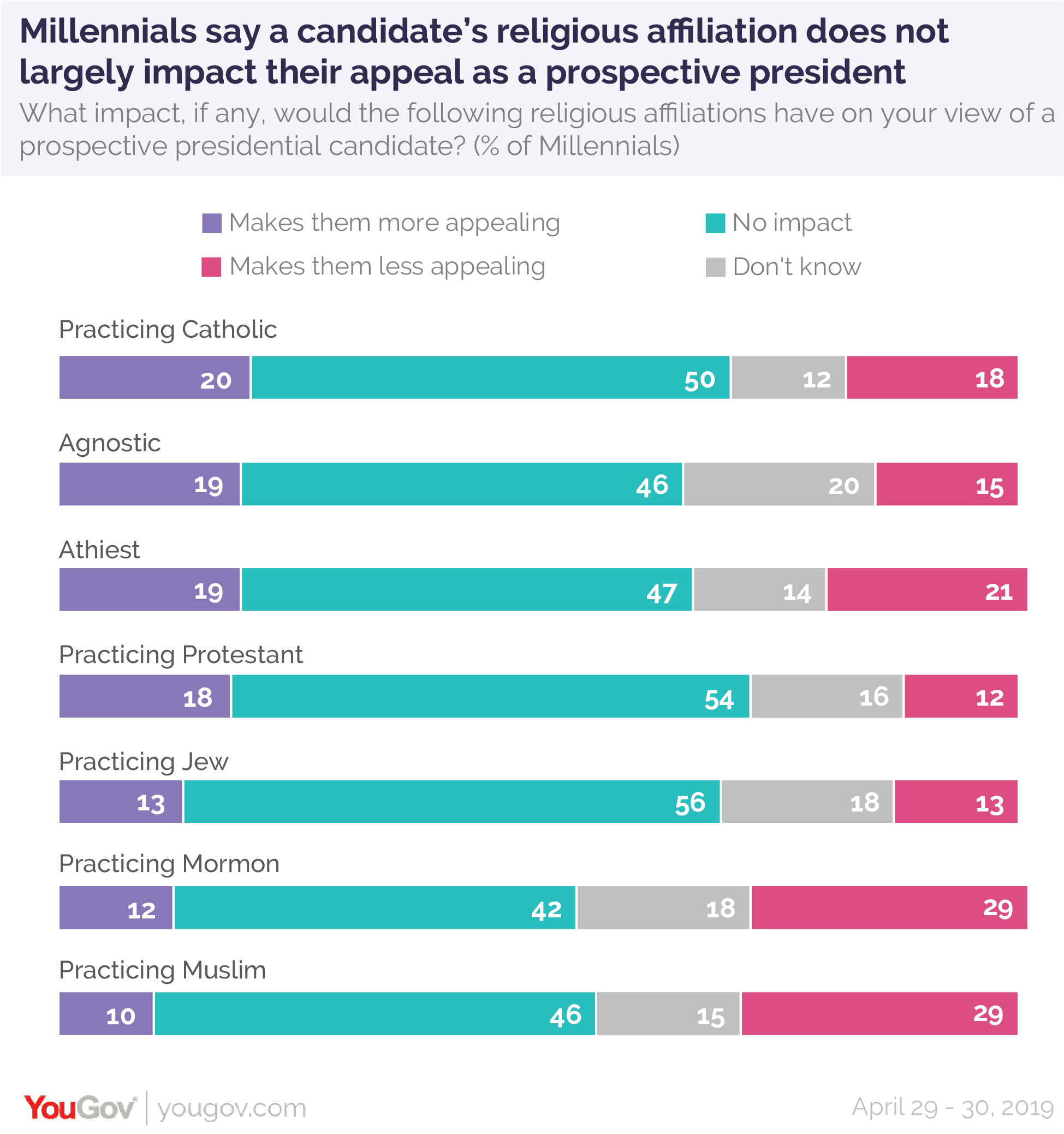 Millennials say a candidate's religious affiliation does not impact their appeal as a prospective president