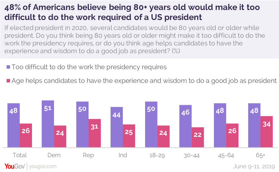 How Old Is Too Old For President Yougov