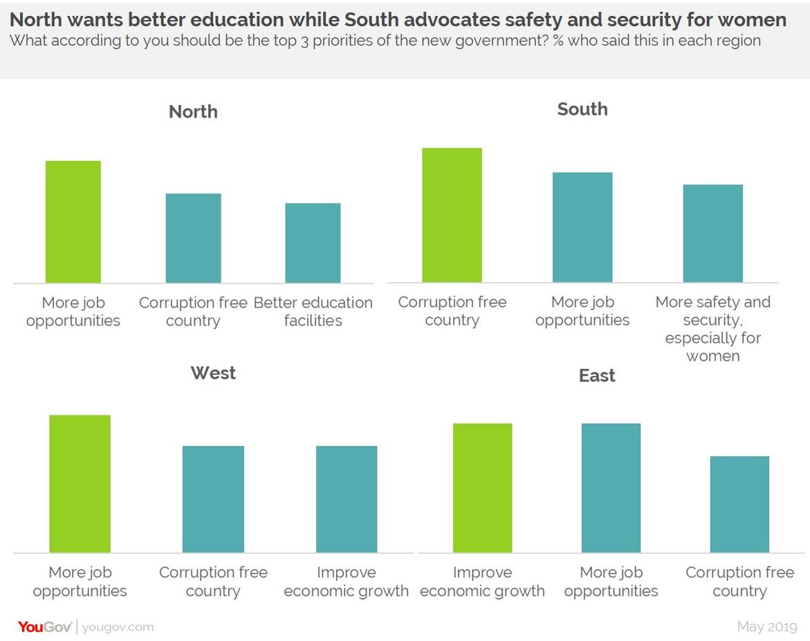 Top priorities of Indians in each region