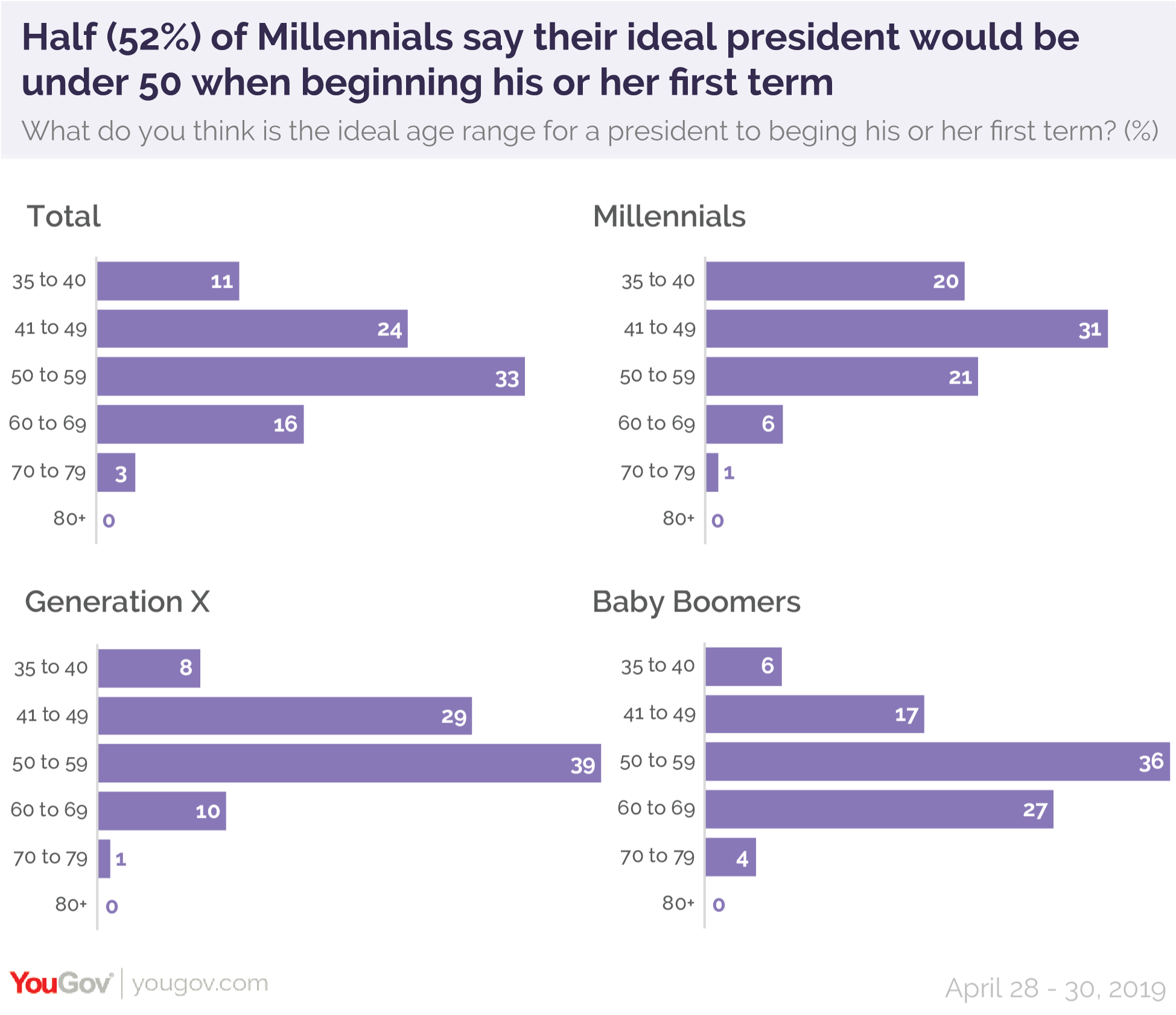 Half of Millennials say their ideal president would be under 50 when beginning his or her first term