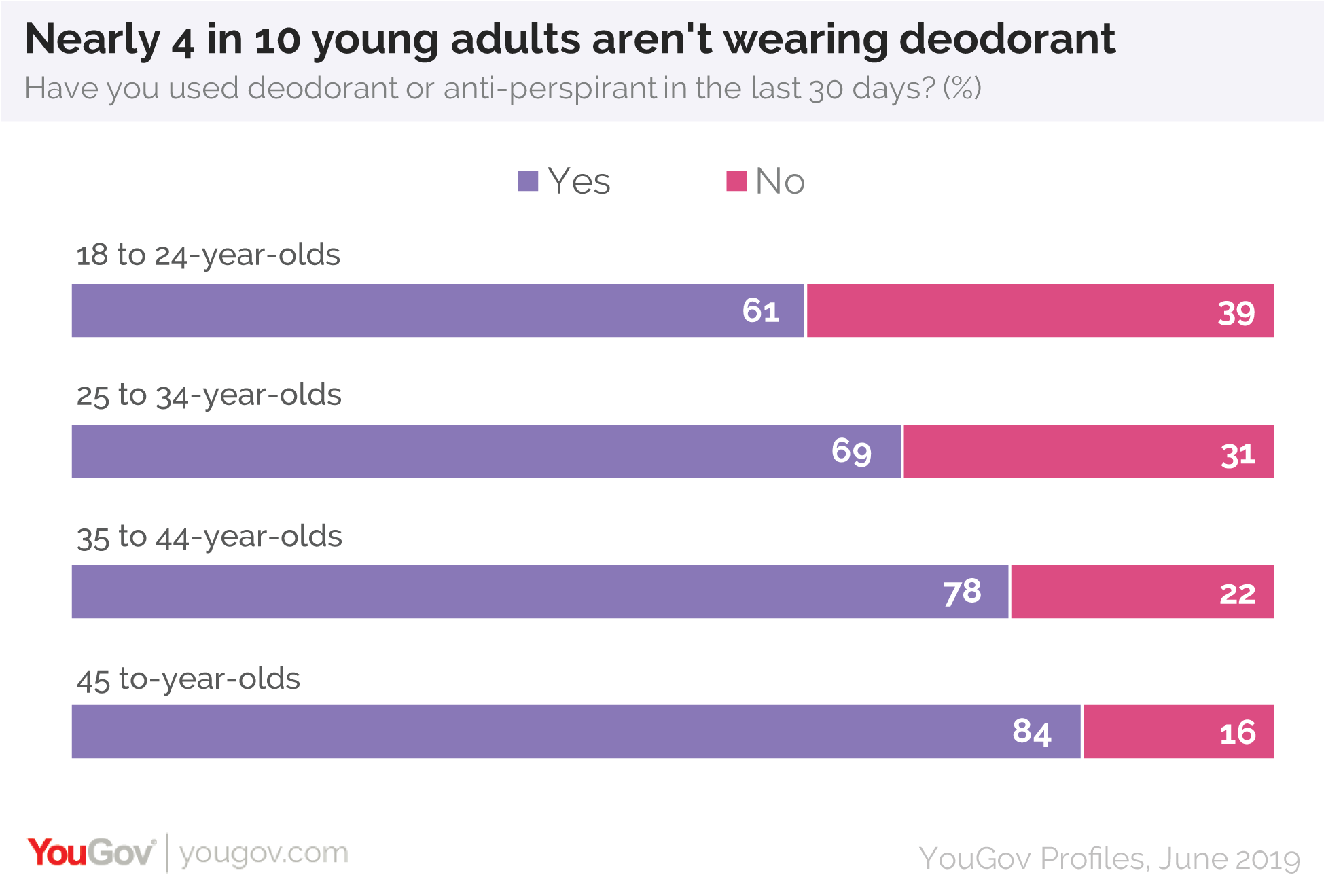 Nearly 4 in 10 young adults are not wearing deodorant
