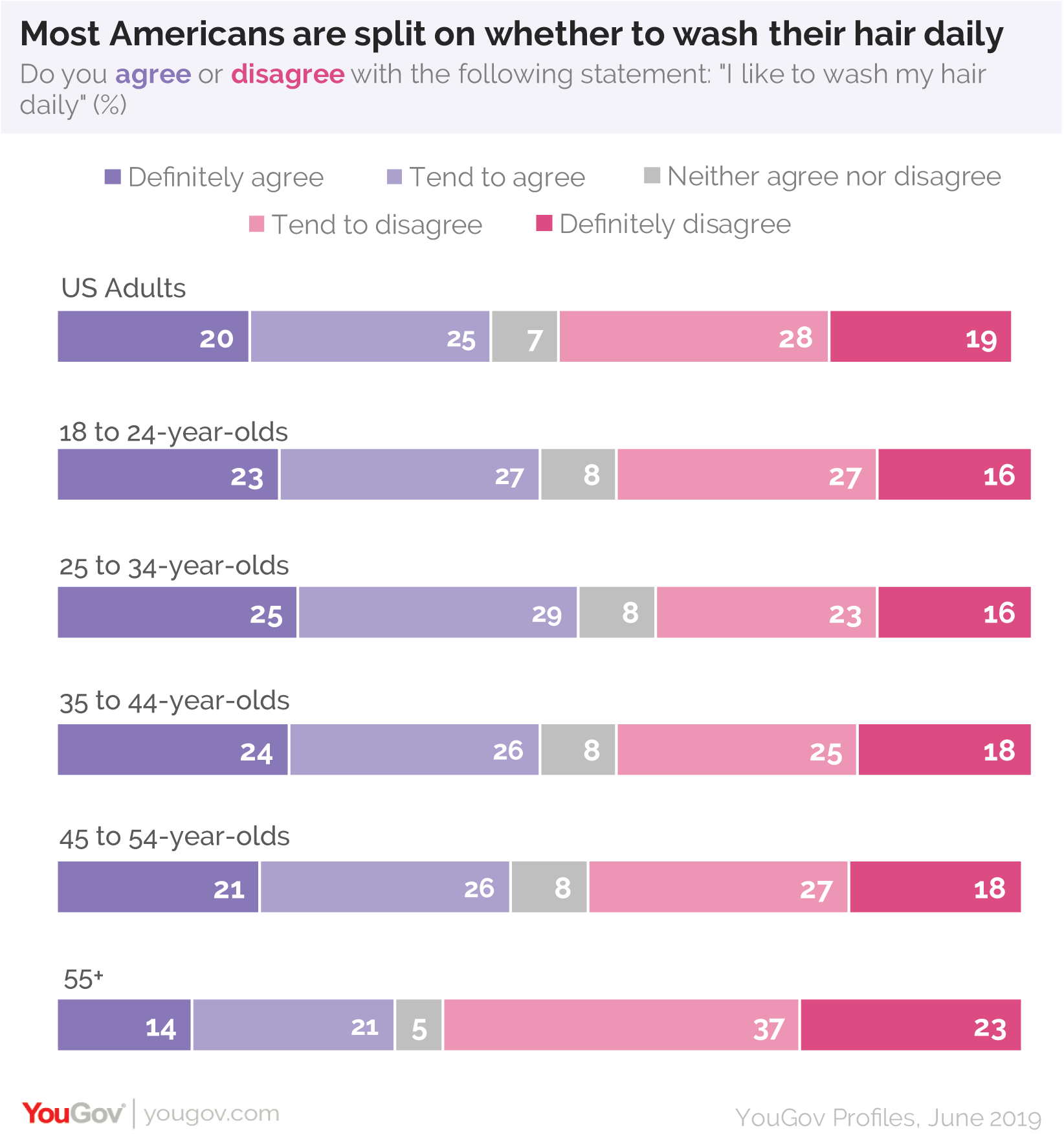 Most Americans are split on whether to wash their hair daily