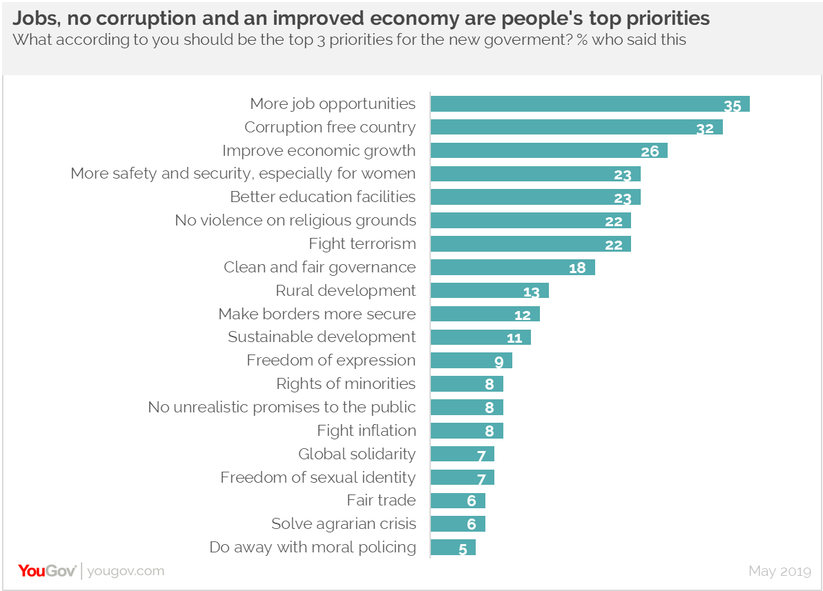 Top priorities of Indians