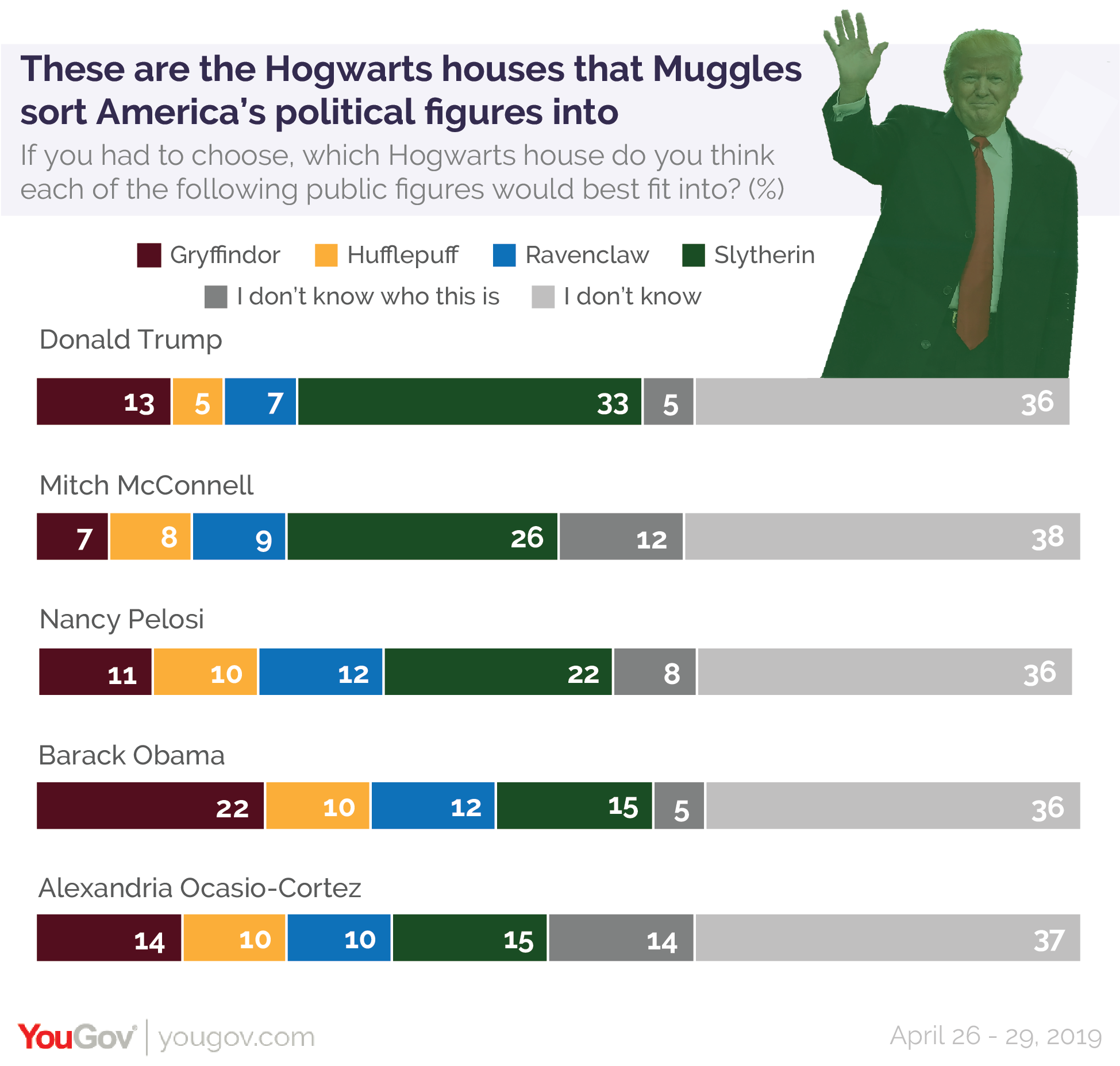 These are the Hogwarts houses that Muggles sort America's political figures into