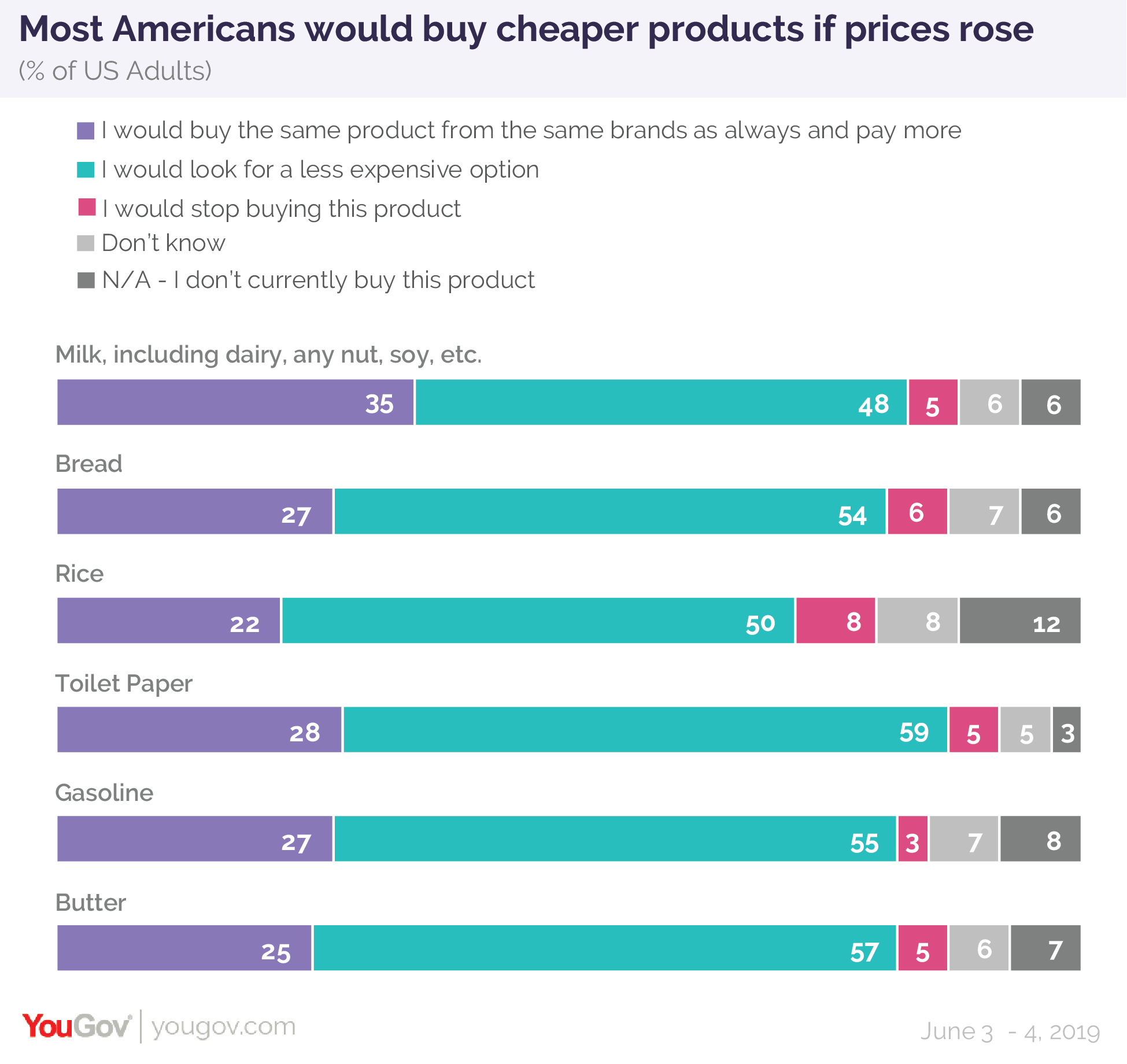 Most Americans would buy cheaper products if prices rose