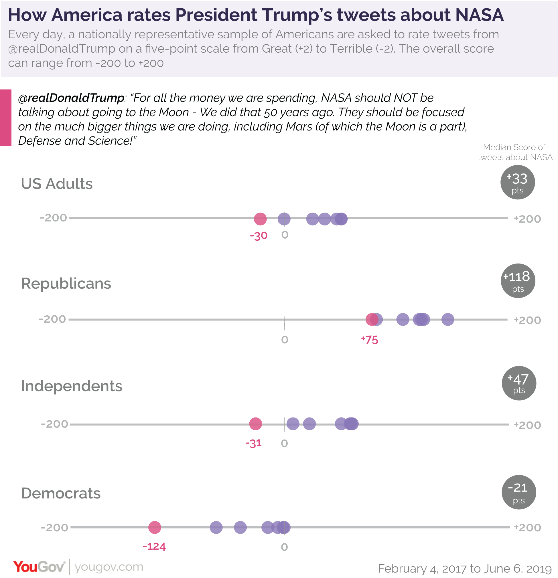 How America rates President Donald Trump's tweets about NASA
