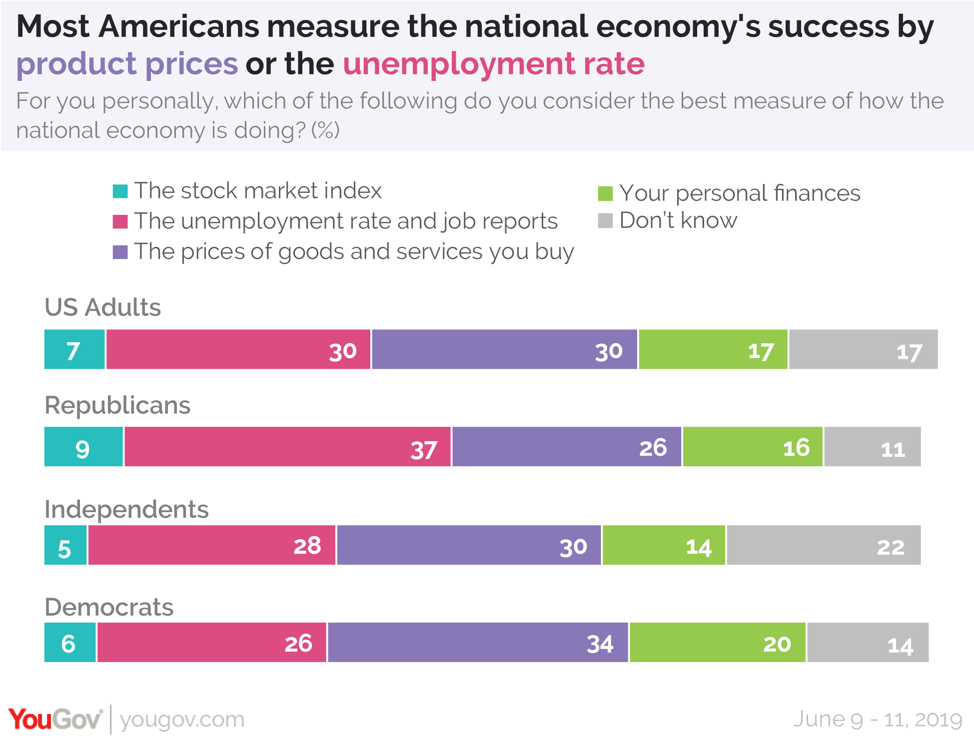 Most Americans measure the national economy's success by product prices or the unemployment rate