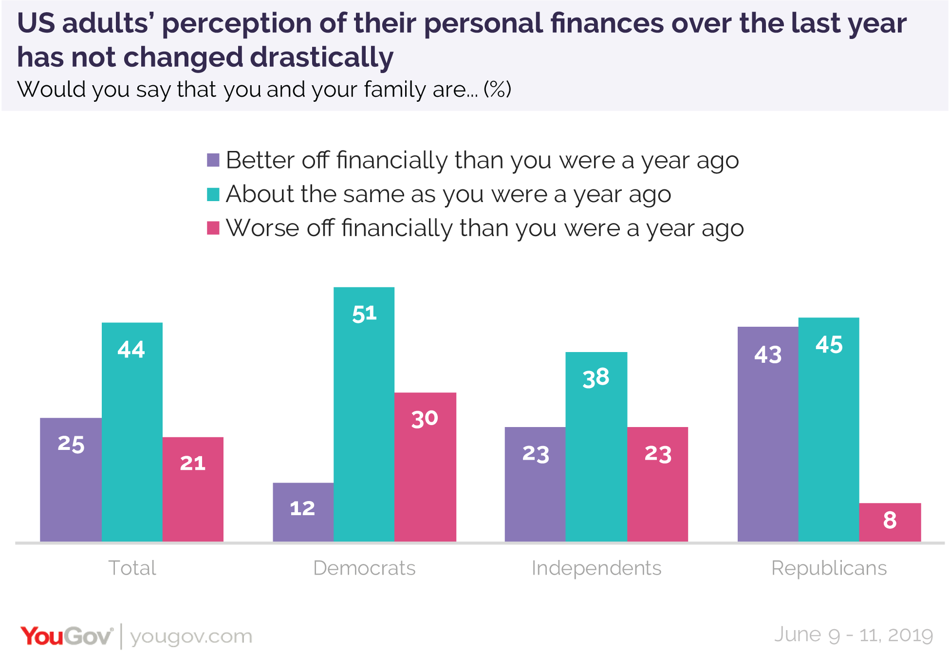 US adults' perception of their personal finances over the last year has not changed drastically