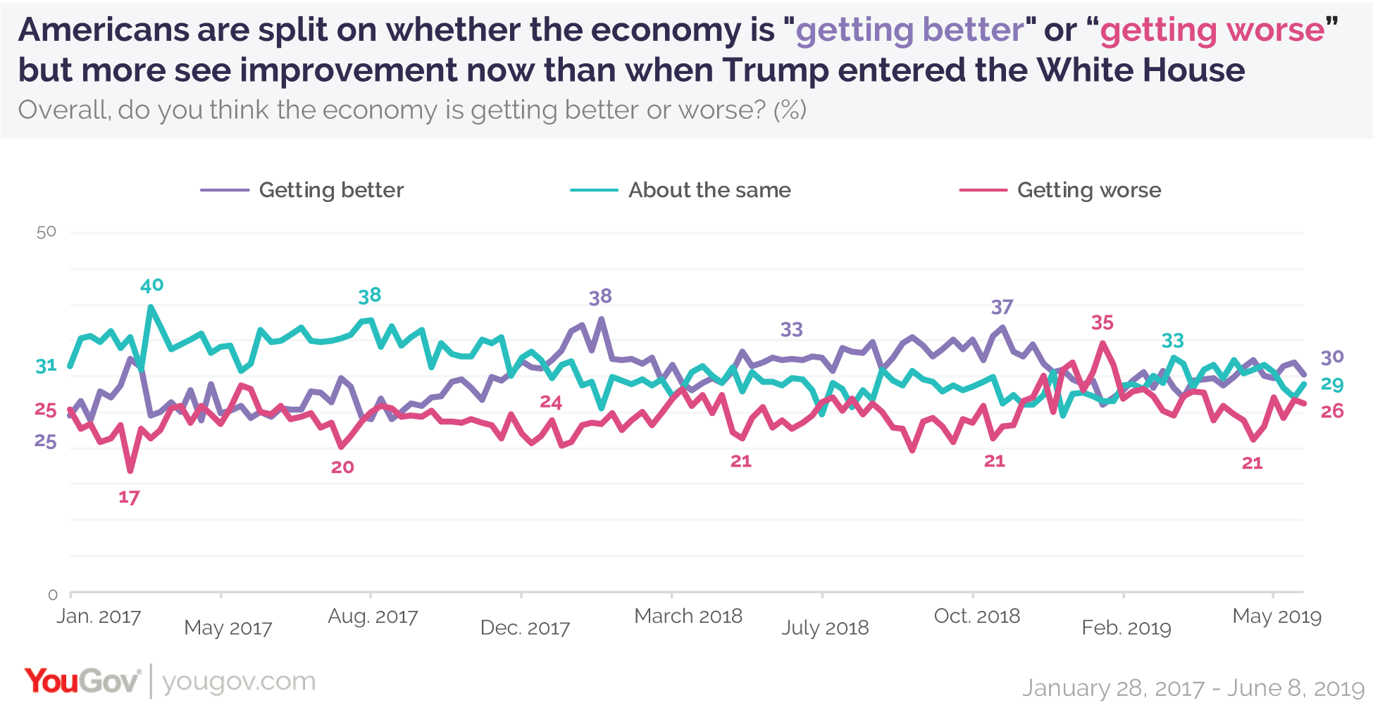 Americans are split on whether the economy is getting better or worse, but more see improvement now than when Trump began his term as president